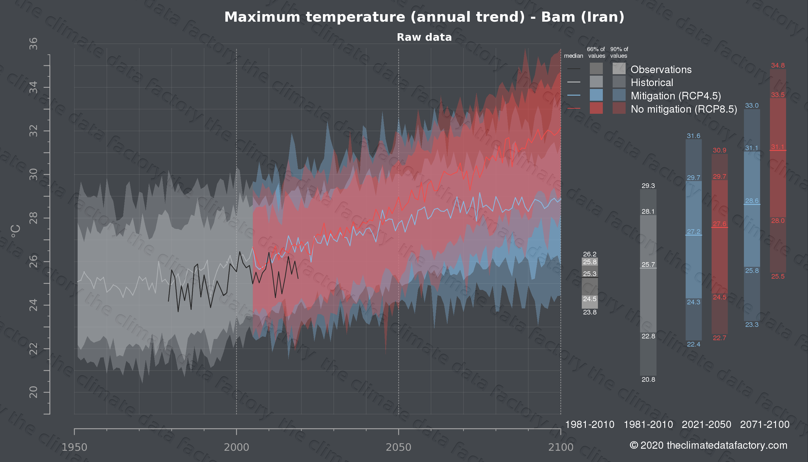 Graphic of projected maximum temperature for Bam (Iran) under two climate change mitigation policy scenarios (RCP4.5, RCP8.5). Represented climate data are raw data from IPCC models. https://theclimatedatafactory.com