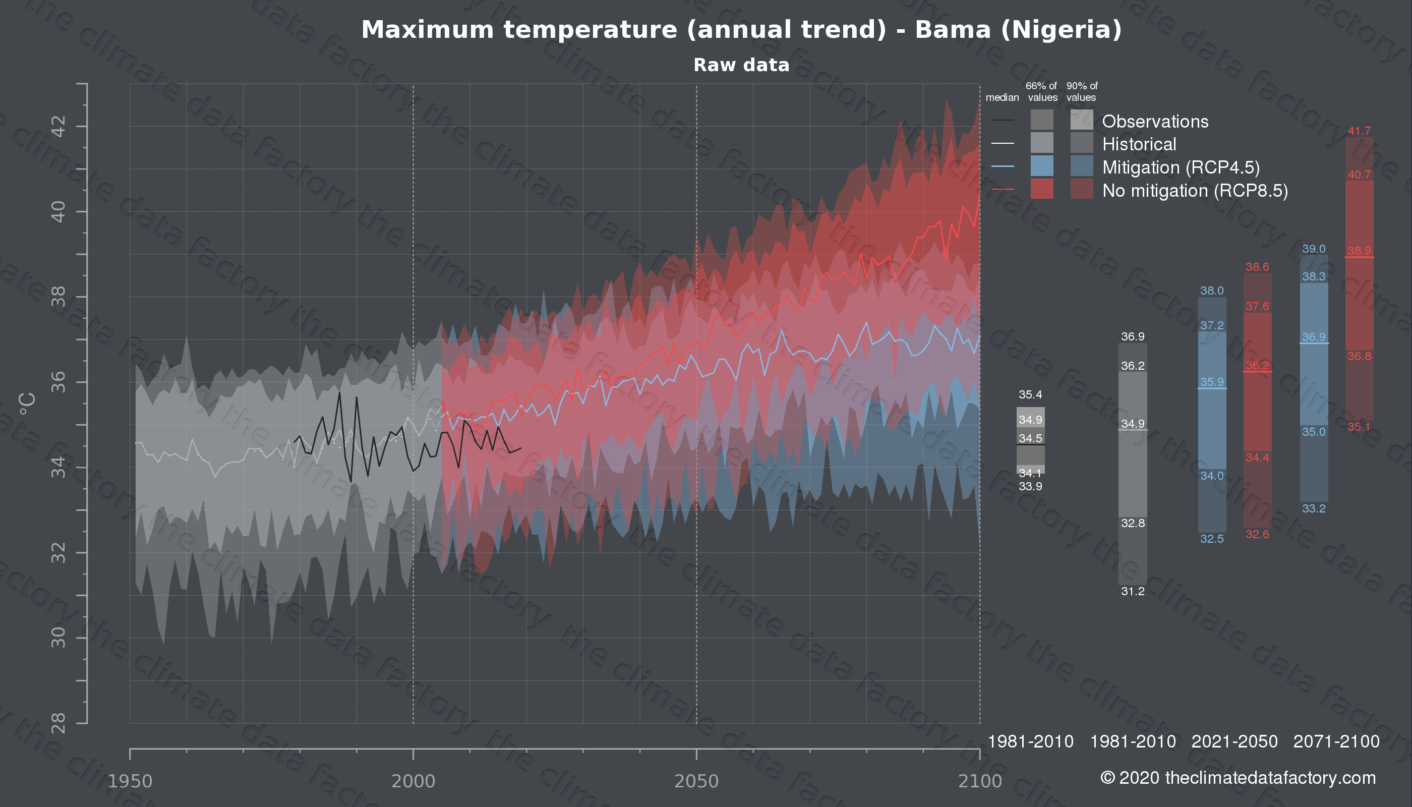 Graphic of projected maximum temperature for Bama (Nigeria) under two climate change mitigation policy scenarios (RCP4.5, RCP8.5). Represented climate data are raw data from IPCC models. https://theclimatedatafactory.com