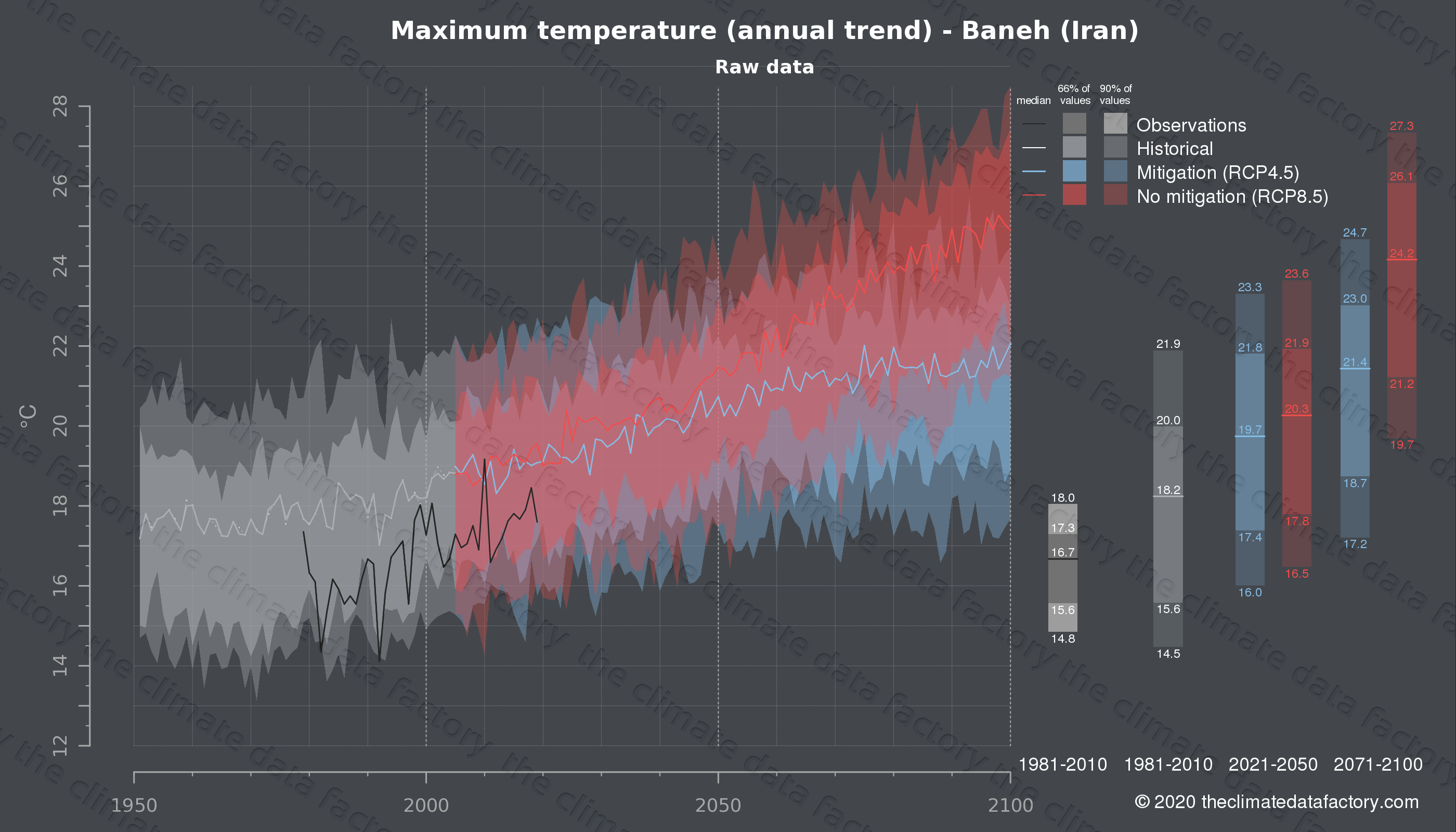 Graphic of projected maximum temperature for Baneh (Iran) under two climate change mitigation policy scenarios (RCP4.5, RCP8.5). Represented climate data are raw data from IPCC models. https://theclimatedatafactory.com