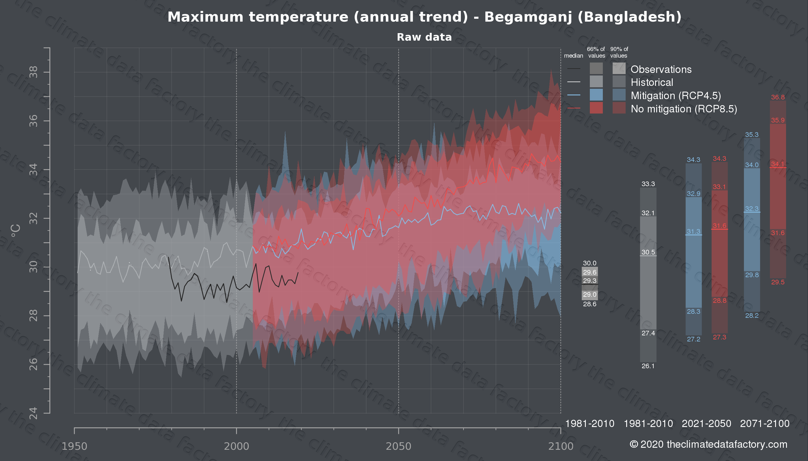 Graphic of projected maximum temperature for Begamganj (Bangladesh) under two climate change mitigation policy scenarios (RCP4.5, RCP8.5). Represented climate data are raw data from IPCC models. https://theclimatedatafactory.com