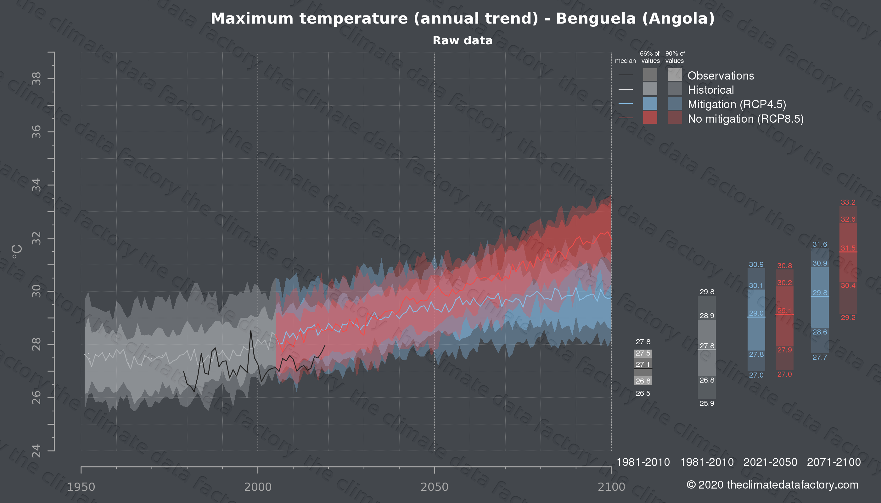 Graphic of projected maximum temperature for Benguela (Angola) under two climate change mitigation policy scenarios (RCP4.5, RCP8.5). Represented climate data are raw data from IPCC models. https://theclimatedatafactory.com