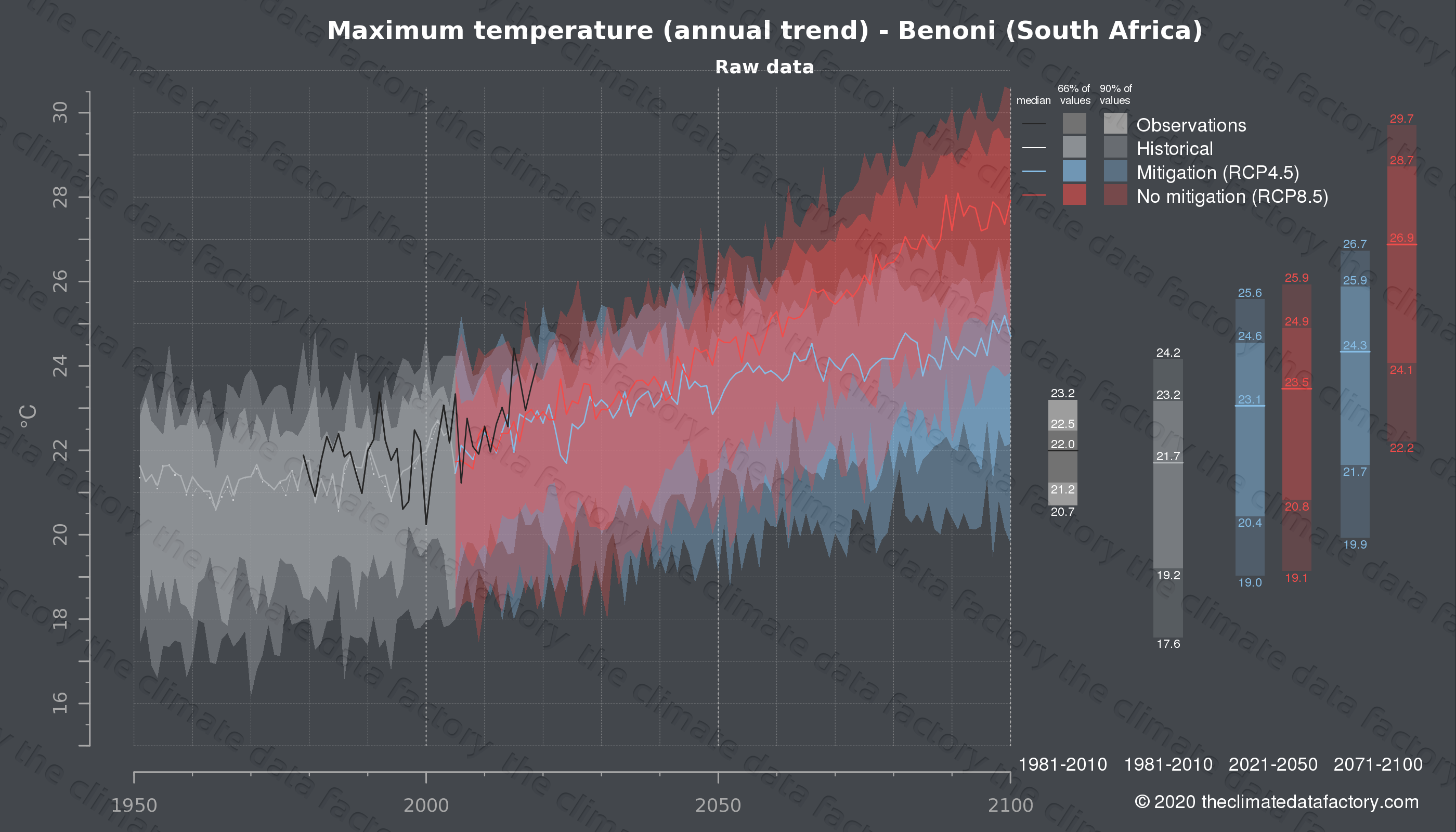 Graphic of projected maximum temperature for Benoni (South Africa) under two climate change mitigation policy scenarios (RCP4.5, RCP8.5). Represented climate data are raw data from IPCC models. https://theclimatedatafactory.com