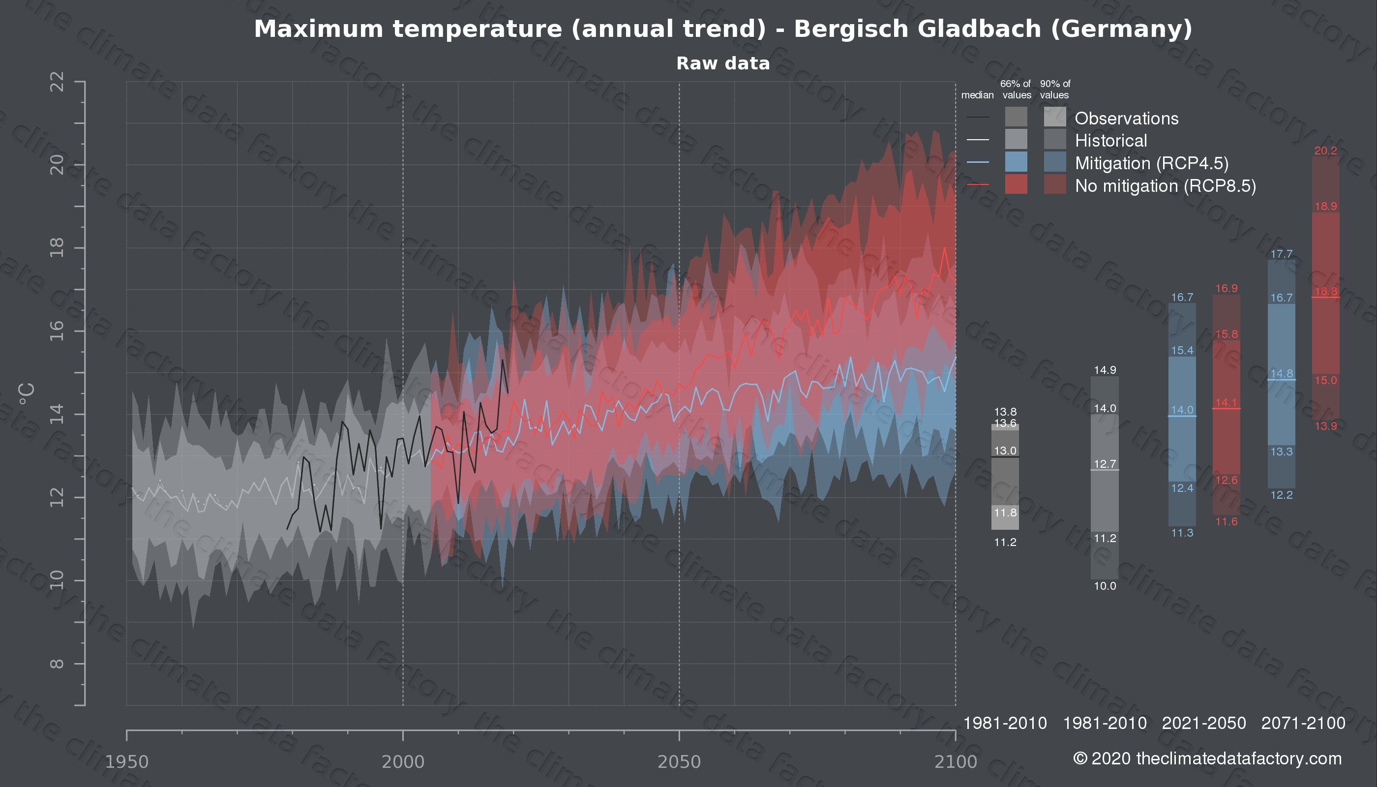 Graphic of projected maximum temperature for Bergisch Gladbach (Germany) under two climate change mitigation policy scenarios (RCP4.5, RCP8.5). Represented climate data are raw data from IPCC models. https://theclimatedatafactory.com