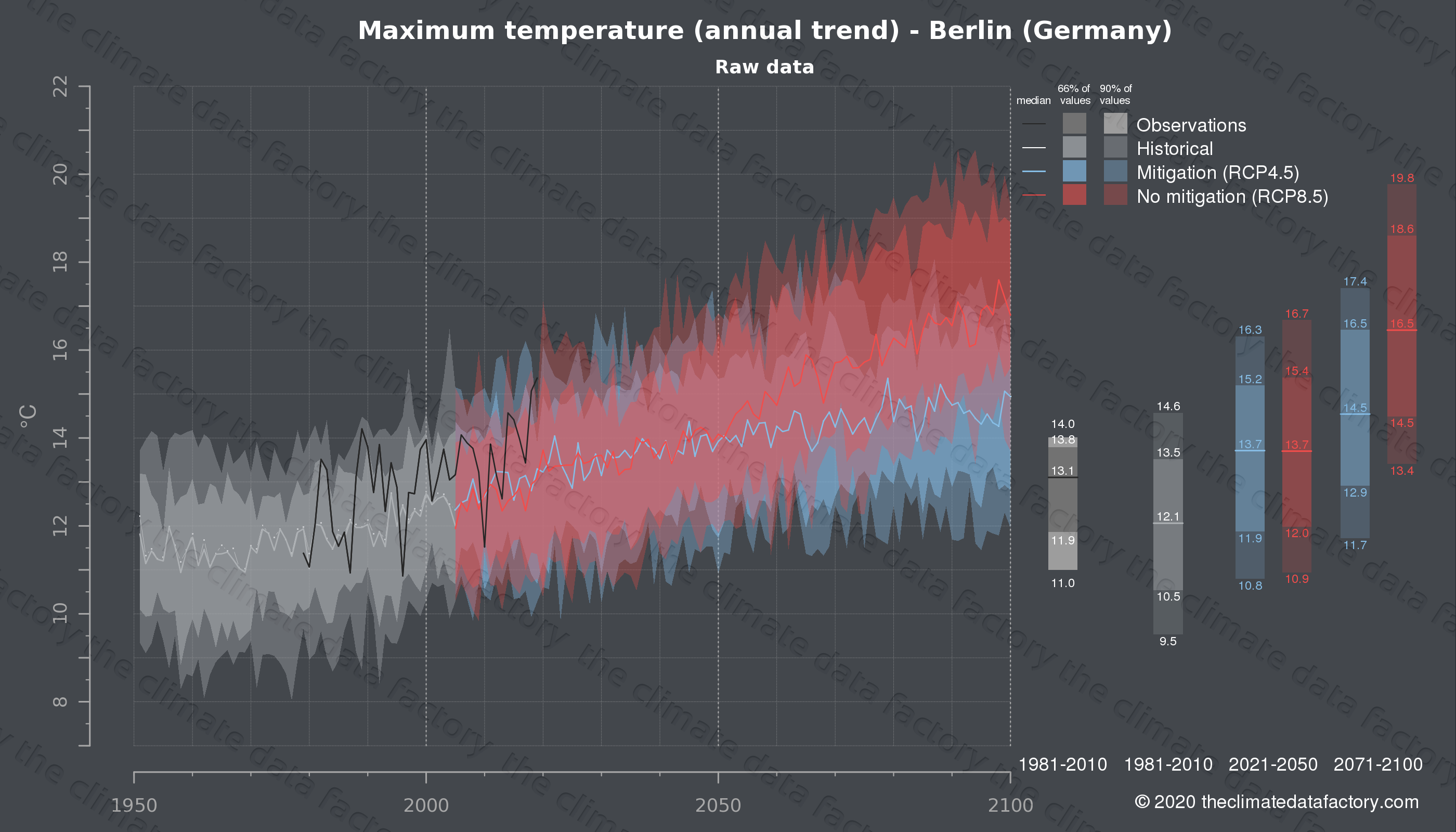 Graphic of projected maximum temperature for Berlin (Germany) under two climate change mitigation policy scenarios (RCP4.5, RCP8.5). Represented climate data are raw data from IPCC models. https://theclimatedatafactory.com