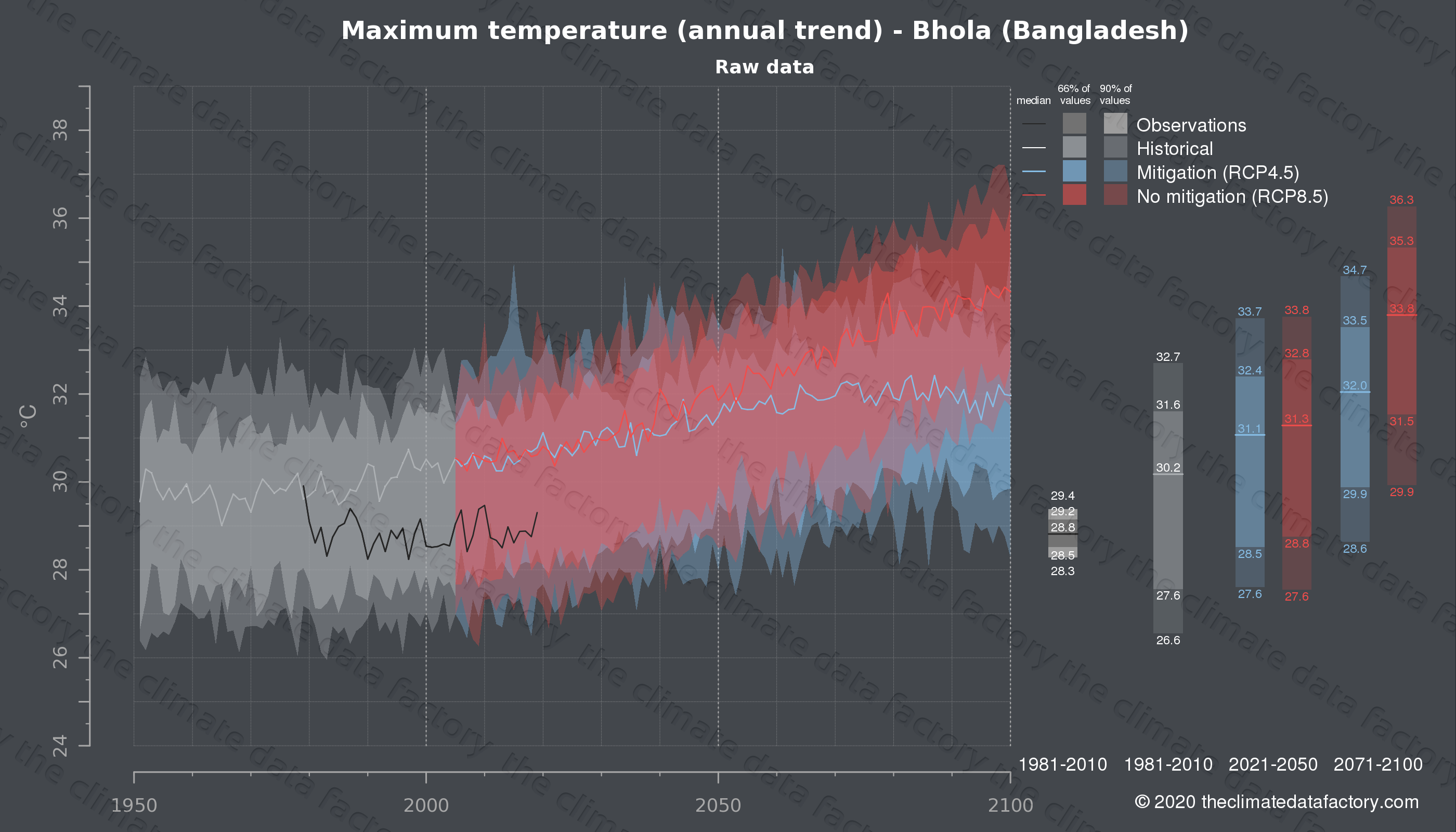 Graphic of projected maximum temperature for Bhola (Bangladesh) under two climate change mitigation policy scenarios (RCP4.5, RCP8.5). Represented climate data are raw data from IPCC models. https://theclimatedatafactory.com