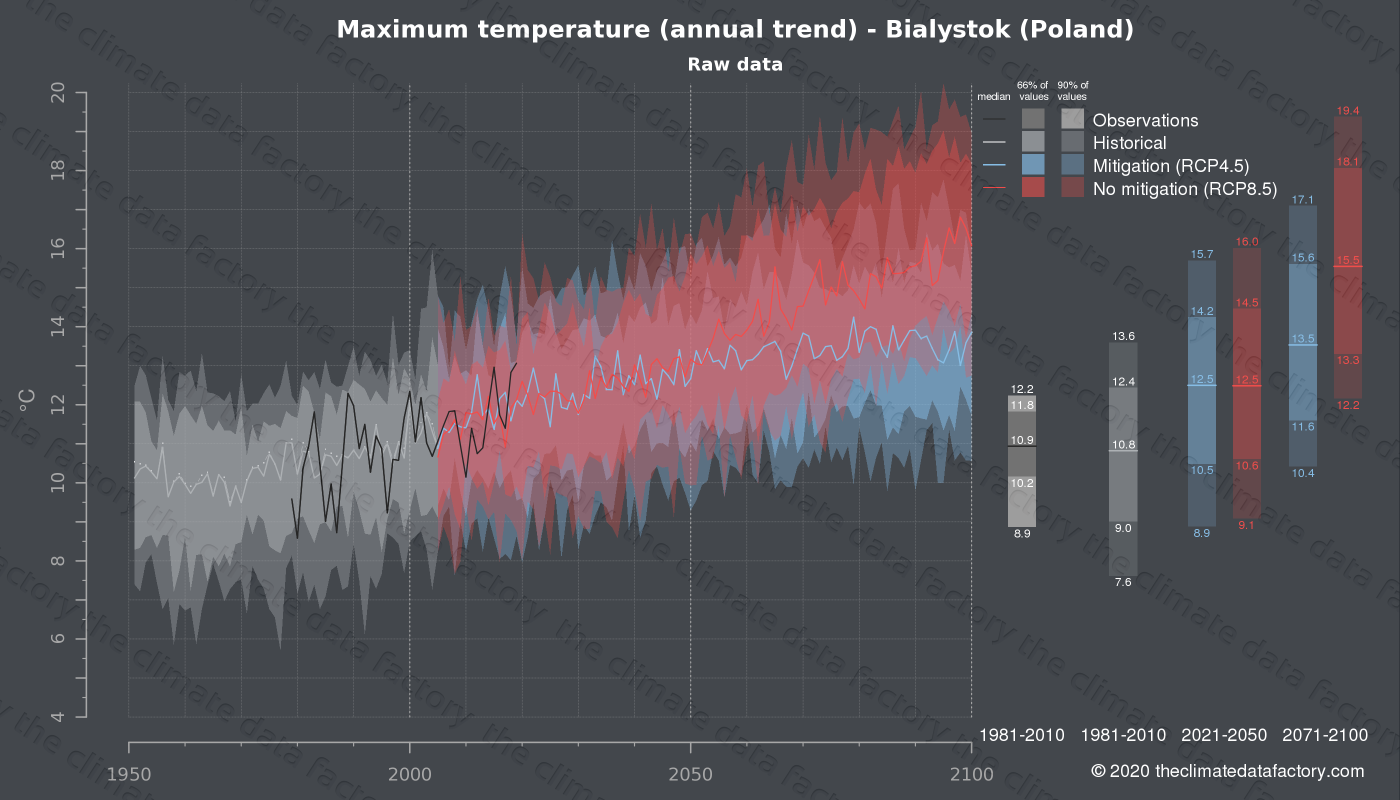Graphic of projected maximum temperature for Bialystok (Poland) under two climate change mitigation policy scenarios (RCP4.5, RCP8.5). Represented climate data are raw data from IPCC models. https://theclimatedatafactory.com