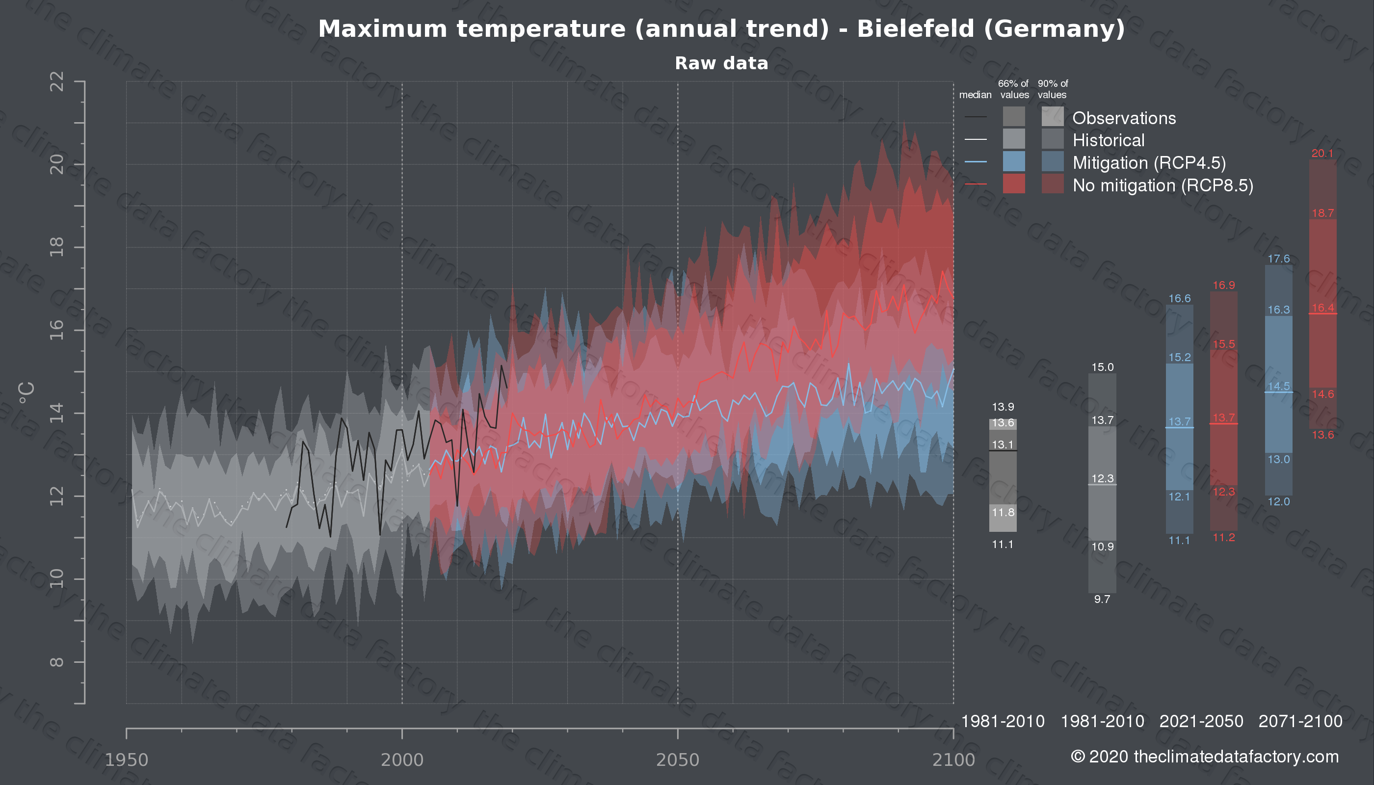 Graphic of projected maximum temperature for Bielefeld (Germany) under two climate change mitigation policy scenarios (RCP4.5, RCP8.5). Represented climate data are raw data from IPCC models. https://theclimatedatafactory.com