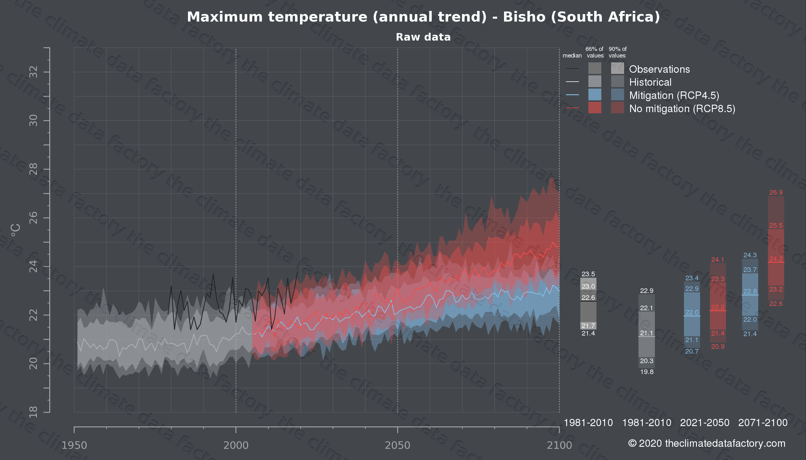 Graphic of projected maximum temperature for Bisho (South Africa) under two climate change mitigation policy scenarios (RCP4.5, RCP8.5). Represented climate data are raw data from IPCC models. https://theclimatedatafactory.com