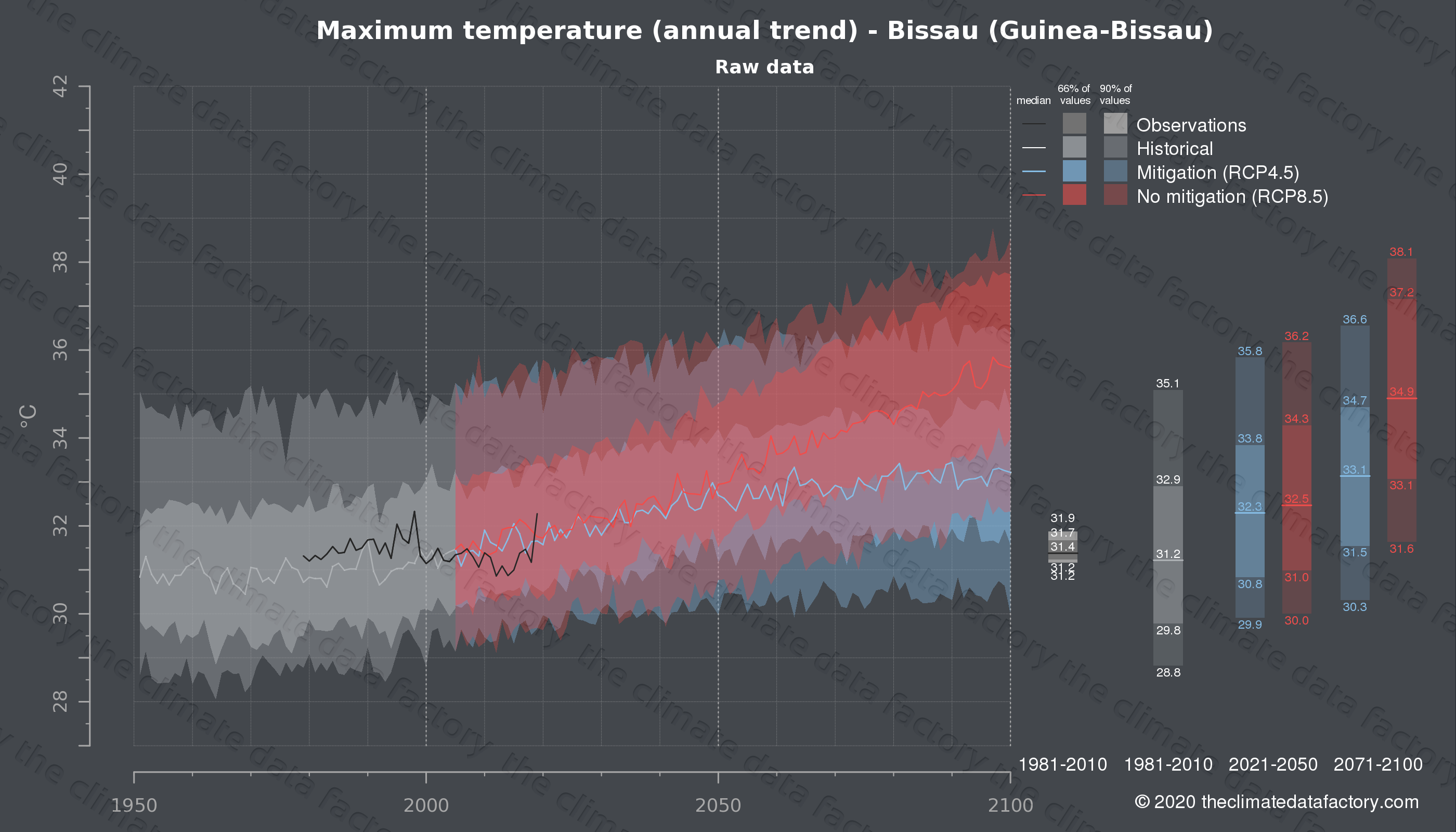 Graphic of projected maximum temperature for Bissau (Guinea-Bissau) under two climate change mitigation policy scenarios (RCP4.5, RCP8.5). Represented climate data are raw data from IPCC models. https://theclimatedatafactory.com