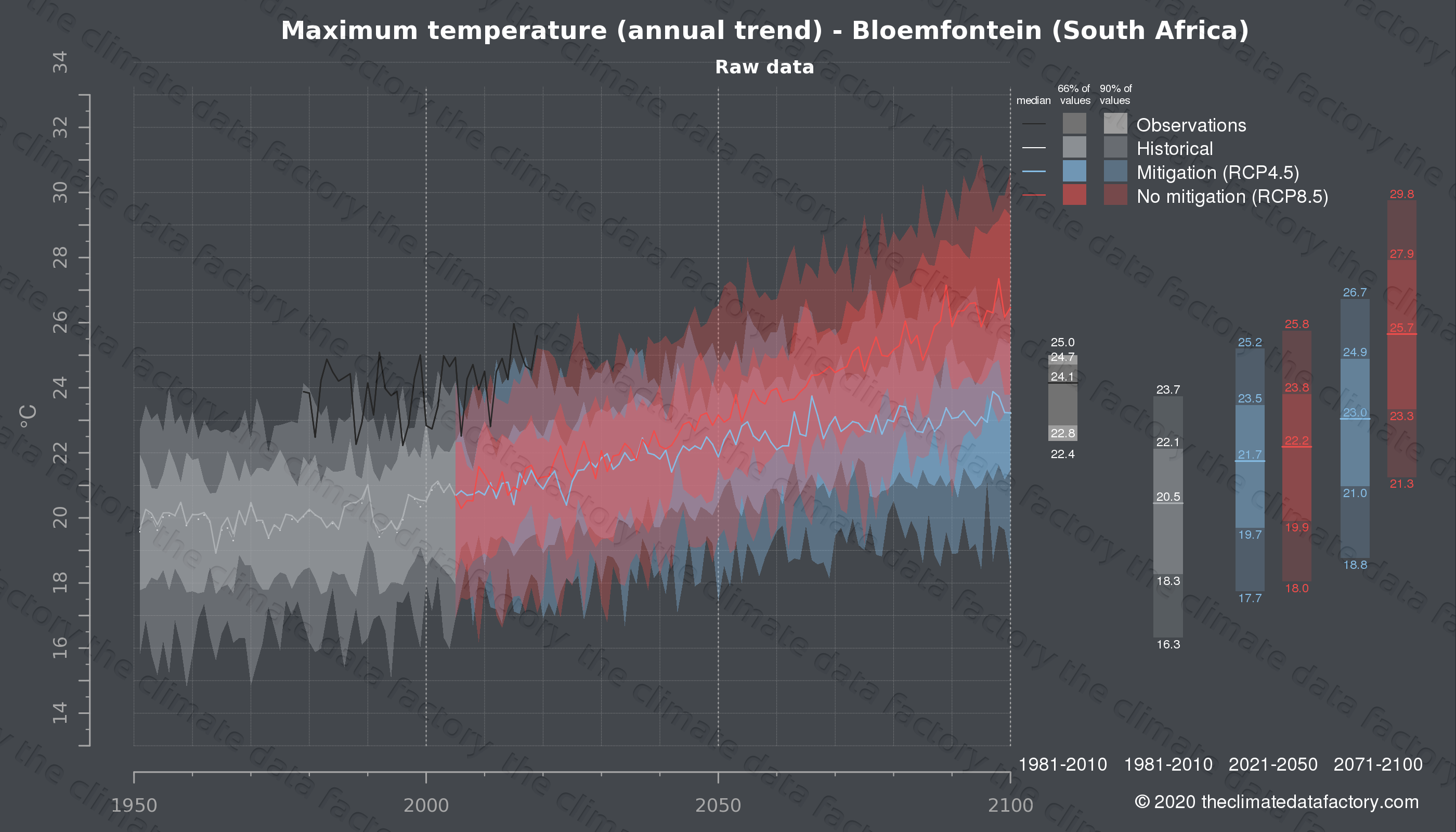 Graphic of projected maximum temperature for Bloemfontein (South Africa) under two climate change mitigation policy scenarios (RCP4.5, RCP8.5). Represented climate data are raw data from IPCC models. https://theclimatedatafactory.com