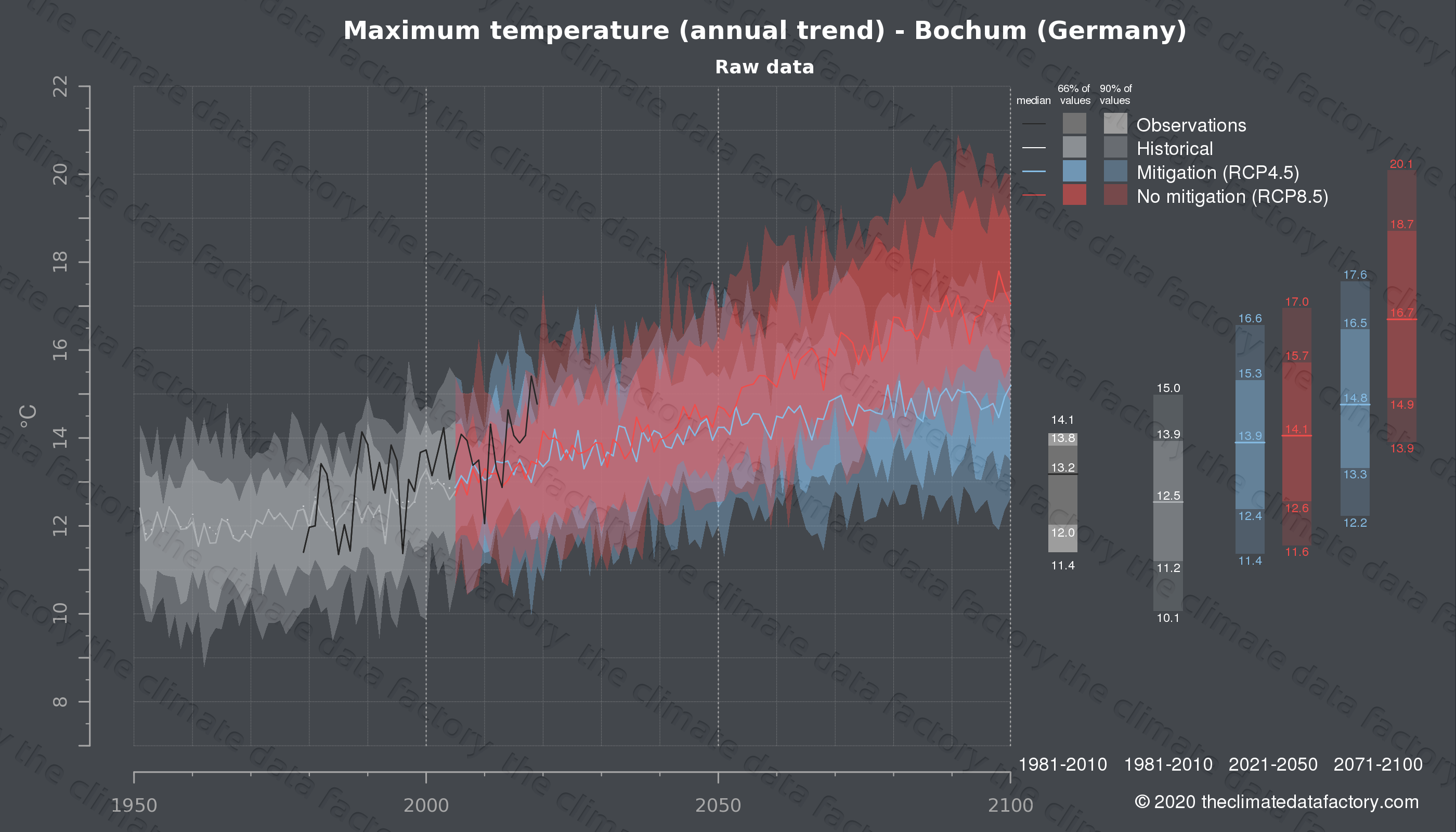 Graphic of projected maximum temperature for Bochum (Germany) under two climate change mitigation policy scenarios (RCP4.5, RCP8.5). Represented climate data are raw data from IPCC models. https://theclimatedatafactory.com