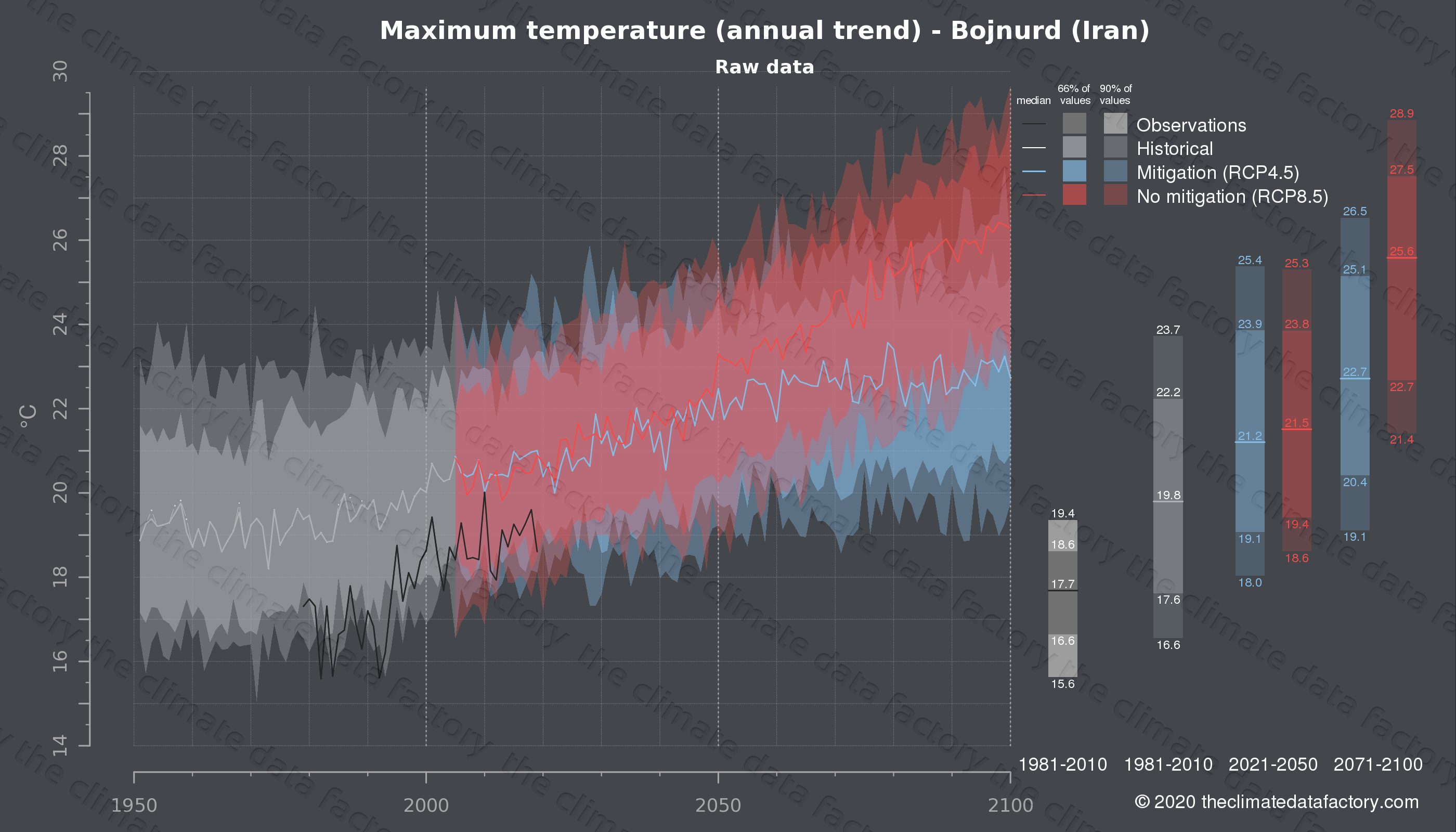Graphic of projected maximum temperature for Bojnurd (Iran) under two climate change mitigation policy scenarios (RCP4.5, RCP8.5). Represented climate data are raw data from IPCC models. https://theclimatedatafactory.com