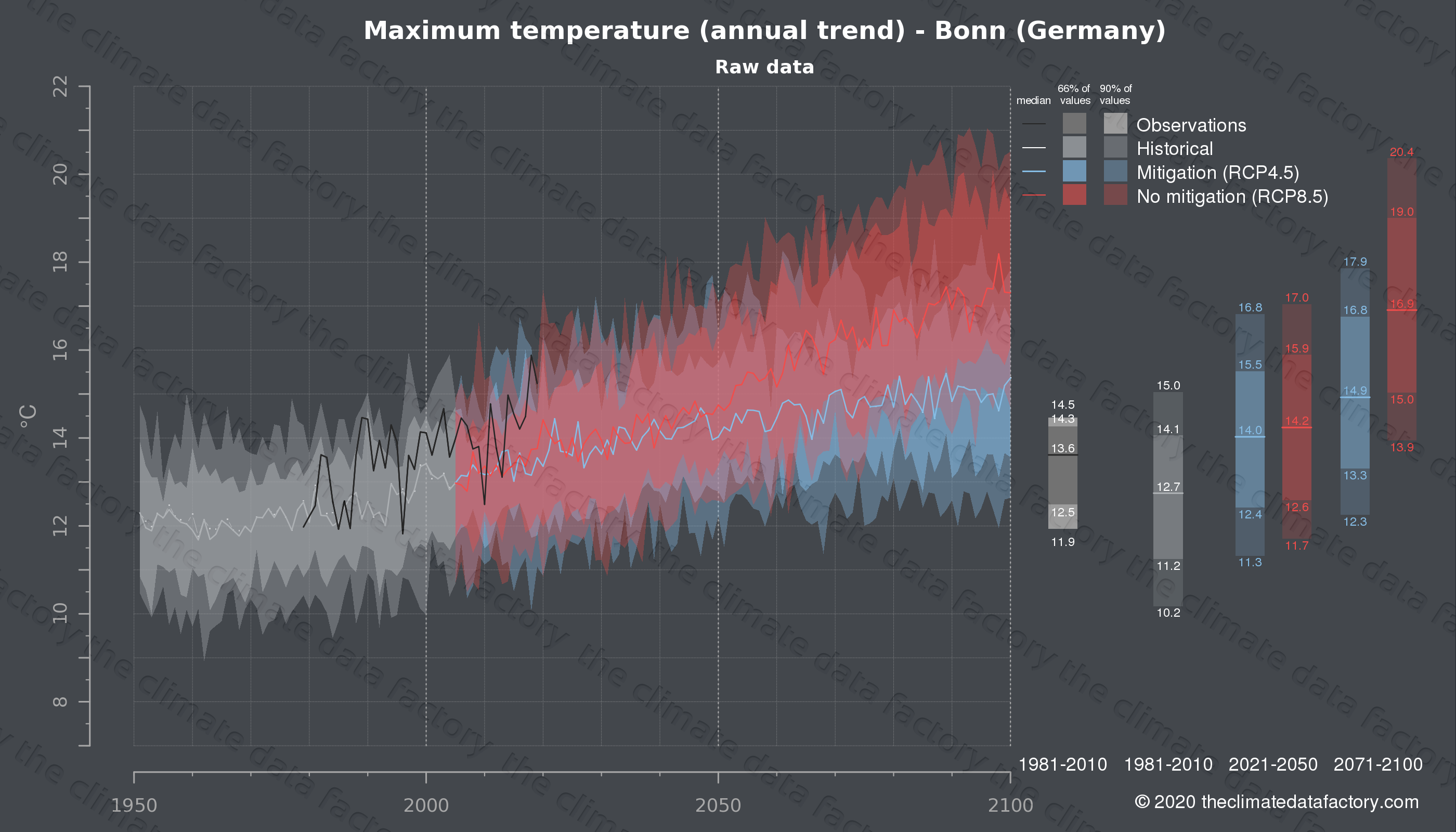 Graphic of projected maximum temperature for Bonn (Germany) under two climate change mitigation policy scenarios (RCP4.5, RCP8.5). Represented climate data are raw data from IPCC models. https://theclimatedatafactory.com