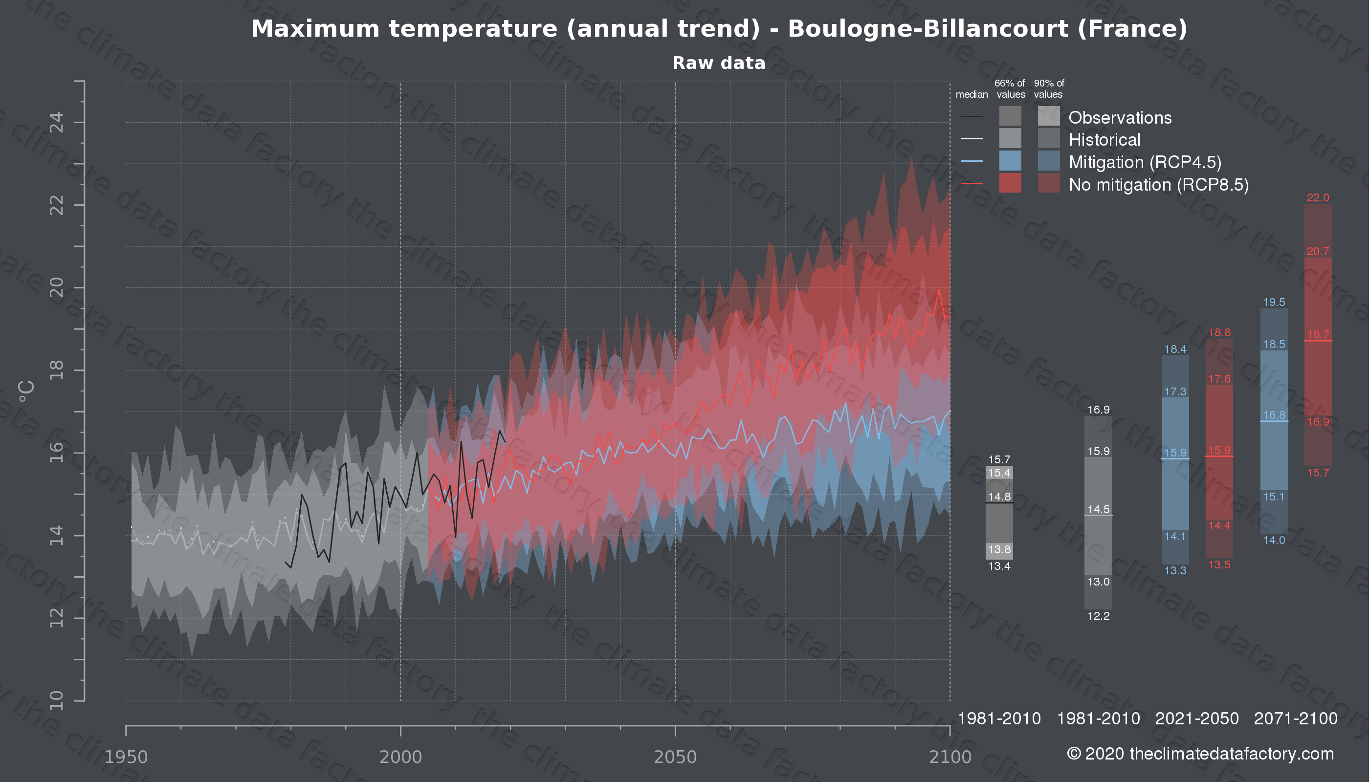 Graphic of projected maximum temperature for Boulogne-Billancourt (France) under two climate change mitigation policy scenarios (RCP4.5, RCP8.5). Represented climate data are raw data from IPCC models. https://theclimatedatafactory.com