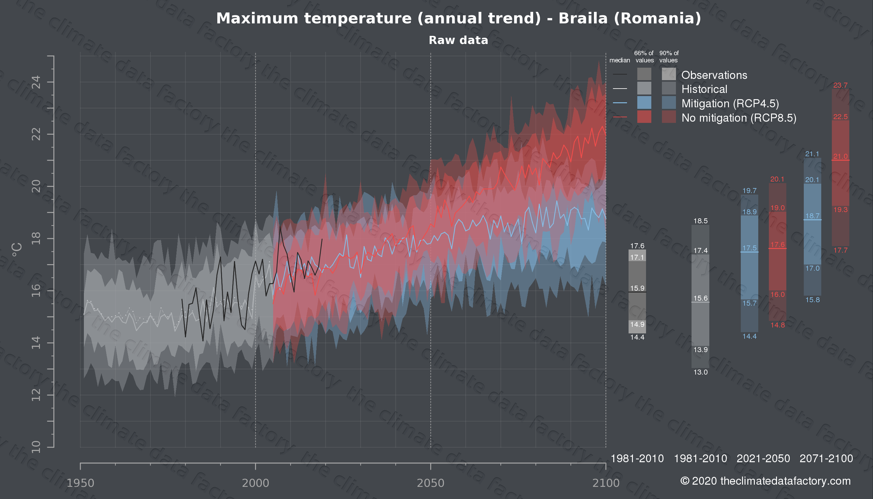 Graphic of projected maximum temperature for Braila (Romania) under two climate change mitigation policy scenarios (RCP4.5, RCP8.5). Represented climate data are raw data from IPCC models. https://theclimatedatafactory.com