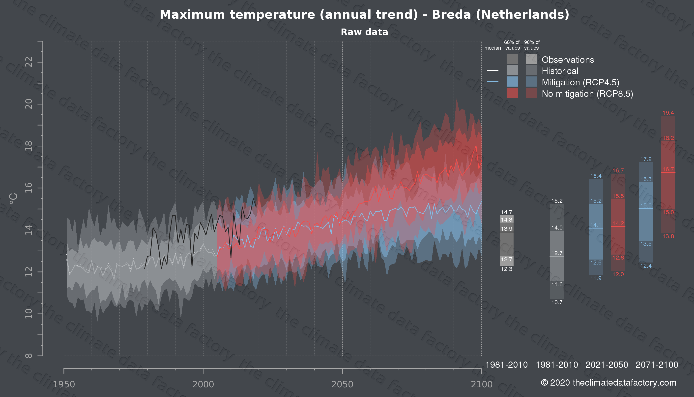 Graphic of projected maximum temperature for Breda (Netherlands) under two climate change mitigation policy scenarios (RCP4.5, RCP8.5). Represented climate data are raw data from IPCC models. https://theclimatedatafactory.com