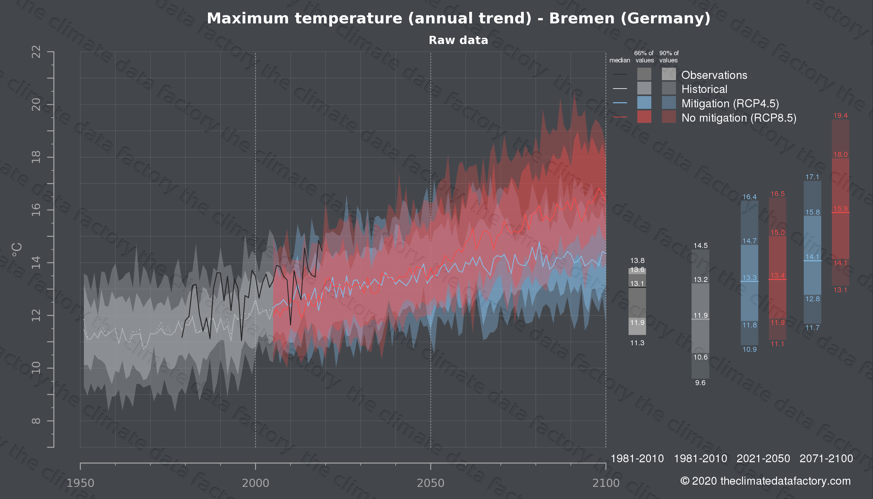 Graphic of projected maximum temperature for Bremen (Germany) under two climate change mitigation policy scenarios (RCP4.5, RCP8.5). Represented climate data are raw data from IPCC models. https://theclimatedatafactory.com