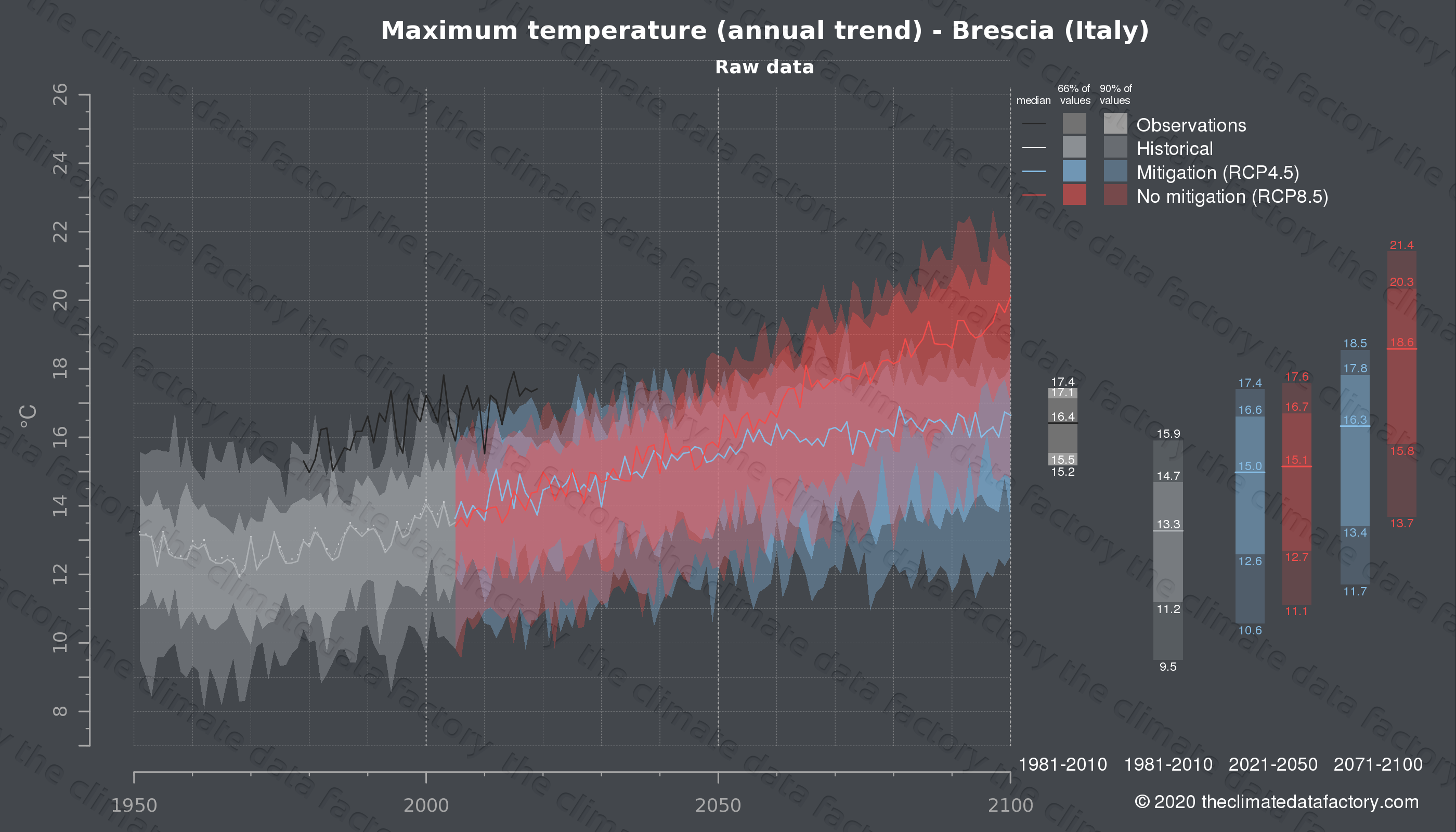Graphic of projected maximum temperature for Brescia (Italy) under two climate change mitigation policy scenarios (RCP4.5, RCP8.5). Represented climate data are raw data from IPCC models. https://theclimatedatafactory.com