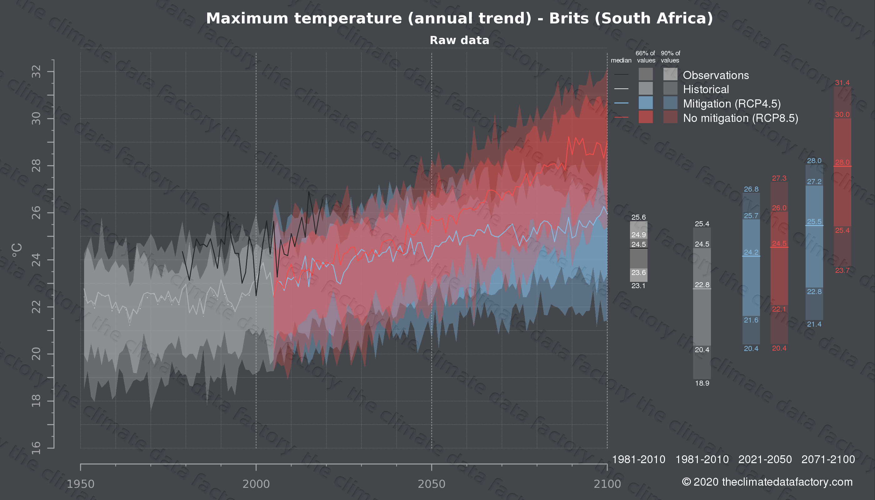 Graphic of projected maximum temperature for Brits (South Africa) under two climate change mitigation policy scenarios (RCP4.5, RCP8.5). Represented climate data are raw data from IPCC models. https://theclimatedatafactory.com