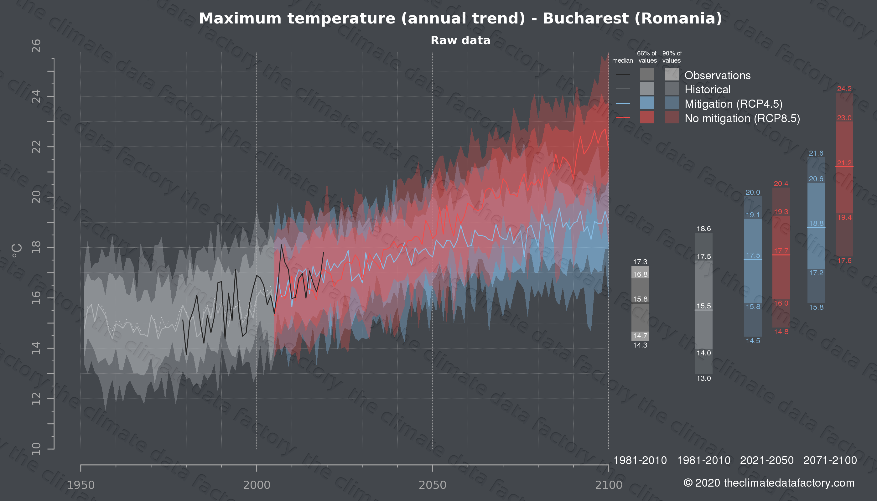 Graphic of projected maximum temperature for Bucharest (Romania) under two climate change mitigation policy scenarios (RCP4.5, RCP8.5). Represented climate data are raw data from IPCC models. https://theclimatedatafactory.com