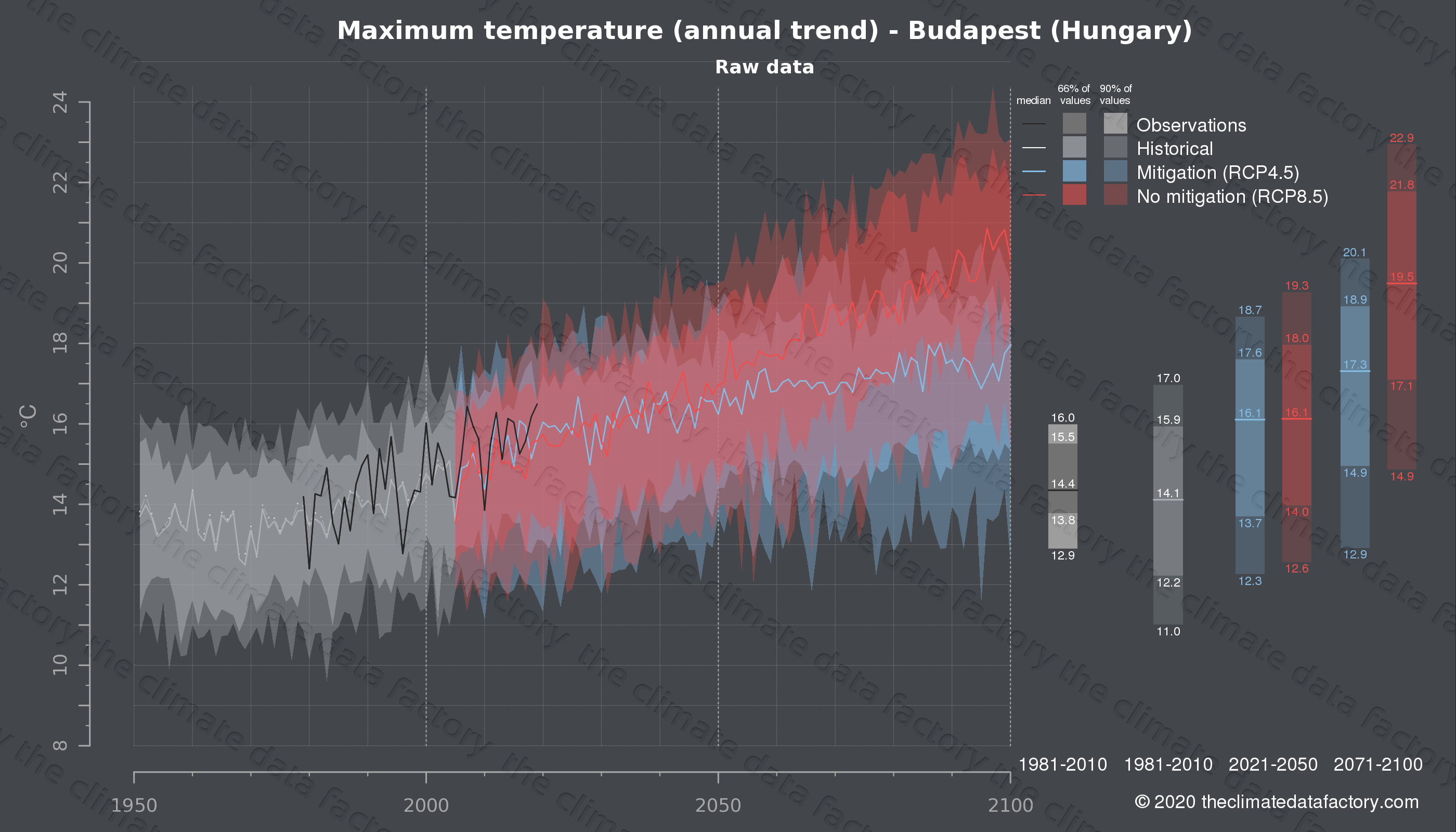 Graphic of projected maximum temperature for Budapest (Hungary) under two climate change mitigation policy scenarios (RCP4.5, RCP8.5). Represented climate data are raw data from IPCC models. https://theclimatedatafactory.com