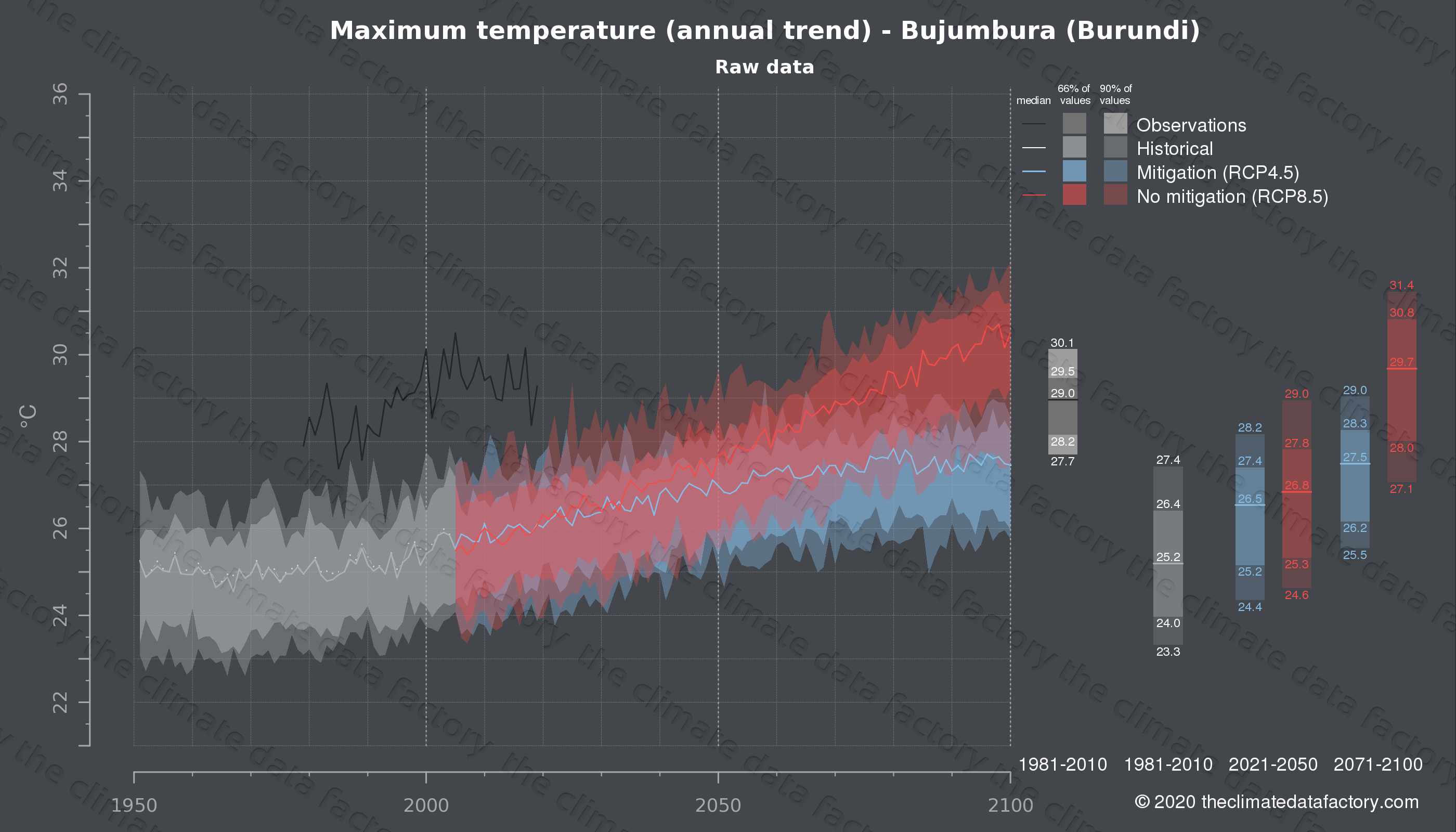 Graphic of projected maximum temperature for Bujumbura (Burundi) under two climate change mitigation policy scenarios (RCP4.5, RCP8.5). Represented climate data are raw data from IPCC models. https://theclimatedatafactory.com