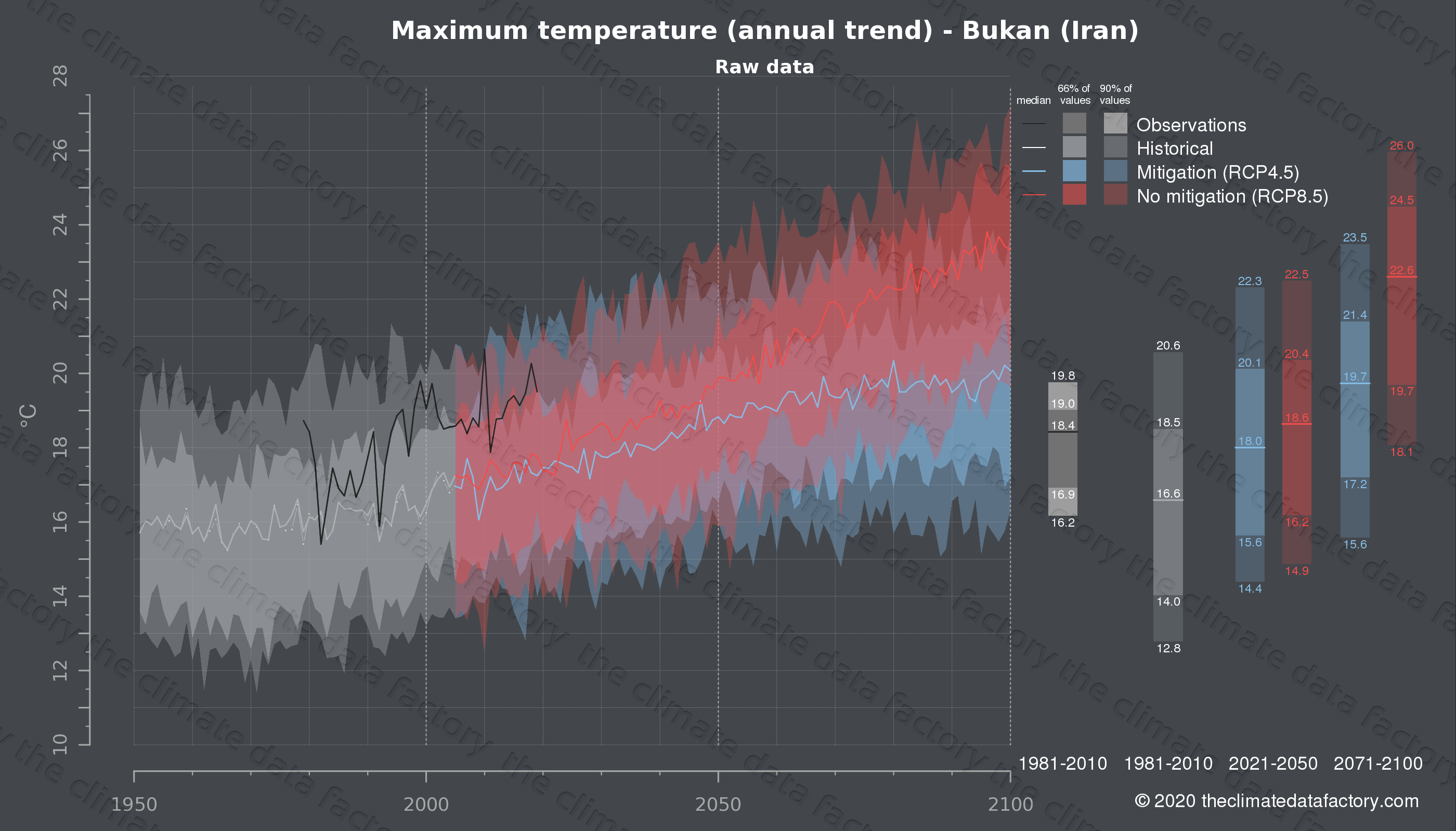 Graphic of projected maximum temperature for Bukan (Iran) under two climate change mitigation policy scenarios (RCP4.5, RCP8.5). Represented climate data are raw data from IPCC models. https://theclimatedatafactory.com