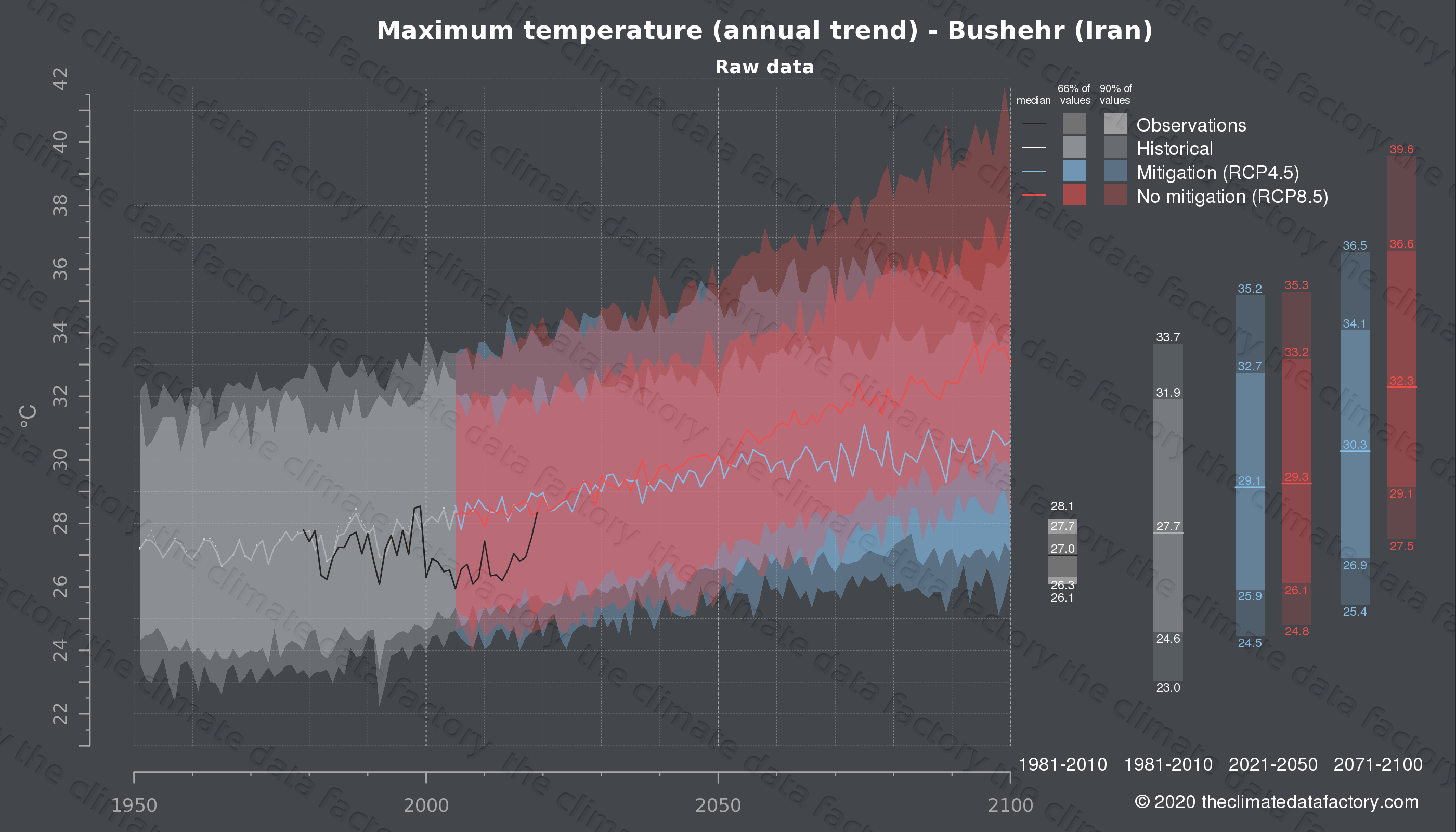 Graphic of projected maximum temperature for Bushehr (Iran) under two climate change mitigation policy scenarios (RCP4.5, RCP8.5). Represented climate data are raw data from IPCC models. https://theclimatedatafactory.com