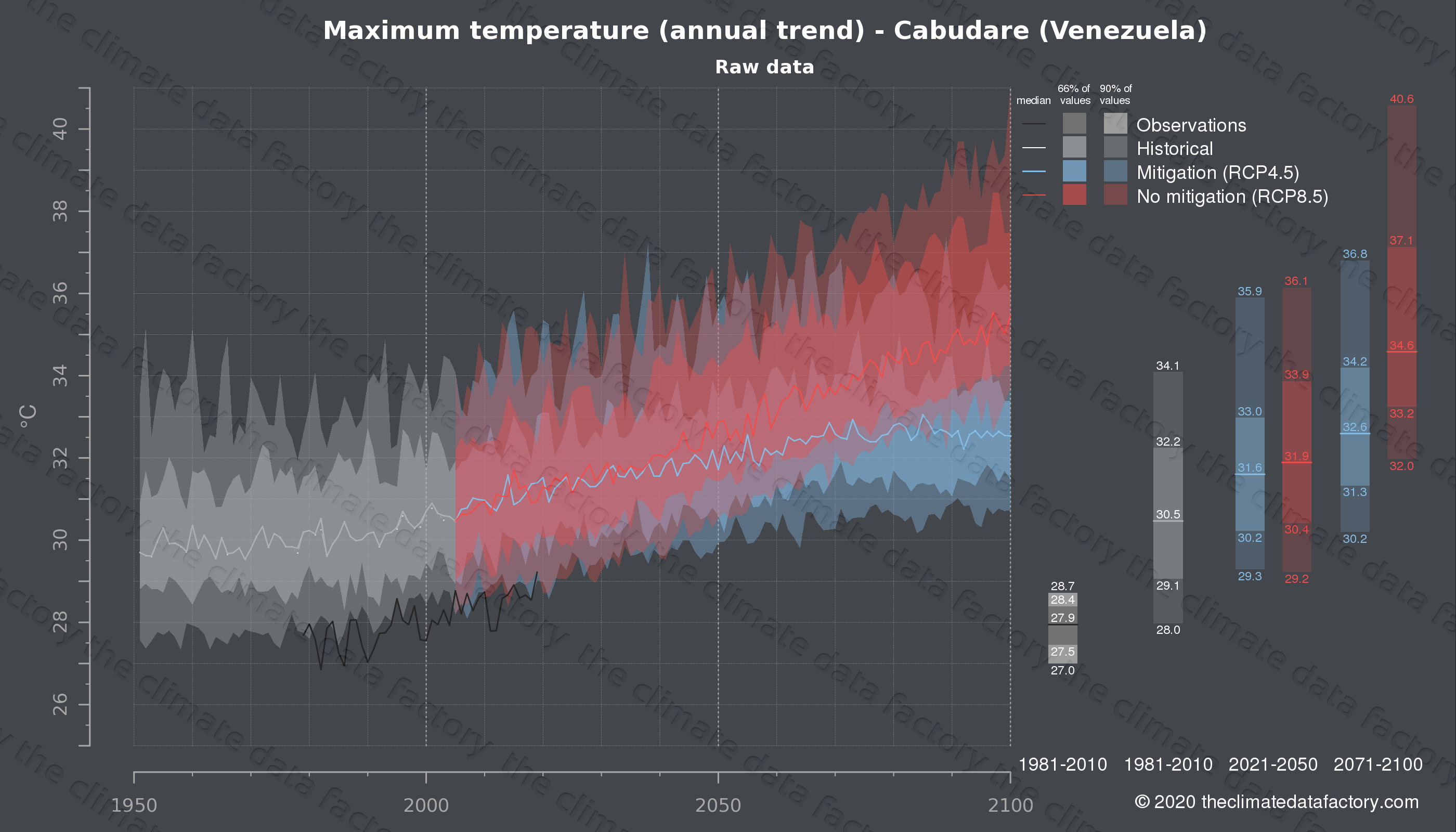 Graphic of projected maximum temperature for Cabudare (Venezuela) under two climate change mitigation policy scenarios (RCP4.5, RCP8.5). Represented climate data are raw data from IPCC models. https://theclimatedatafactory.com
