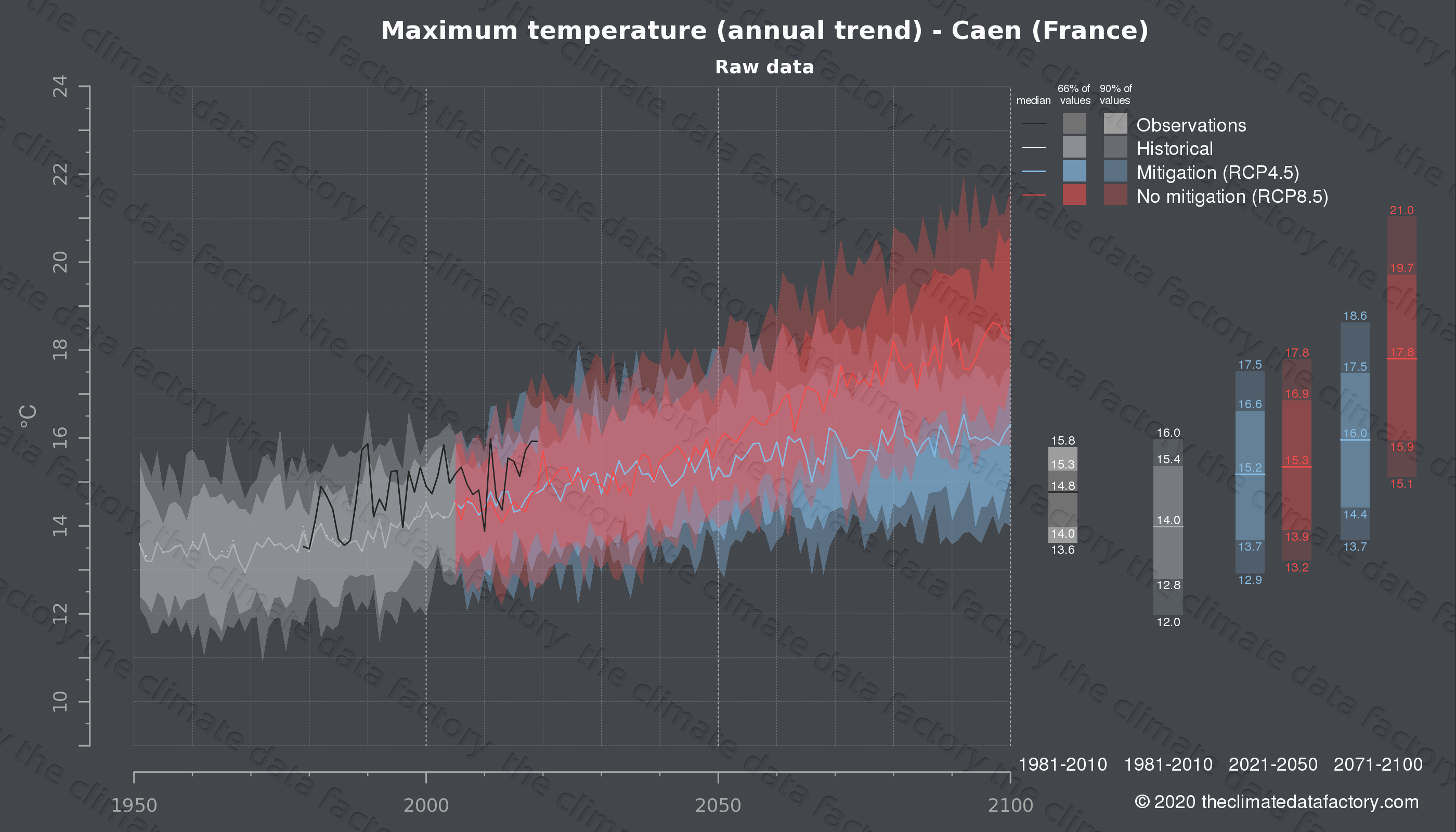Graphic of projected maximum temperature for Caen (France) under two climate change mitigation policy scenarios (RCP4.5, RCP8.5). Represented climate data are raw data from IPCC models. https://theclimatedatafactory.com