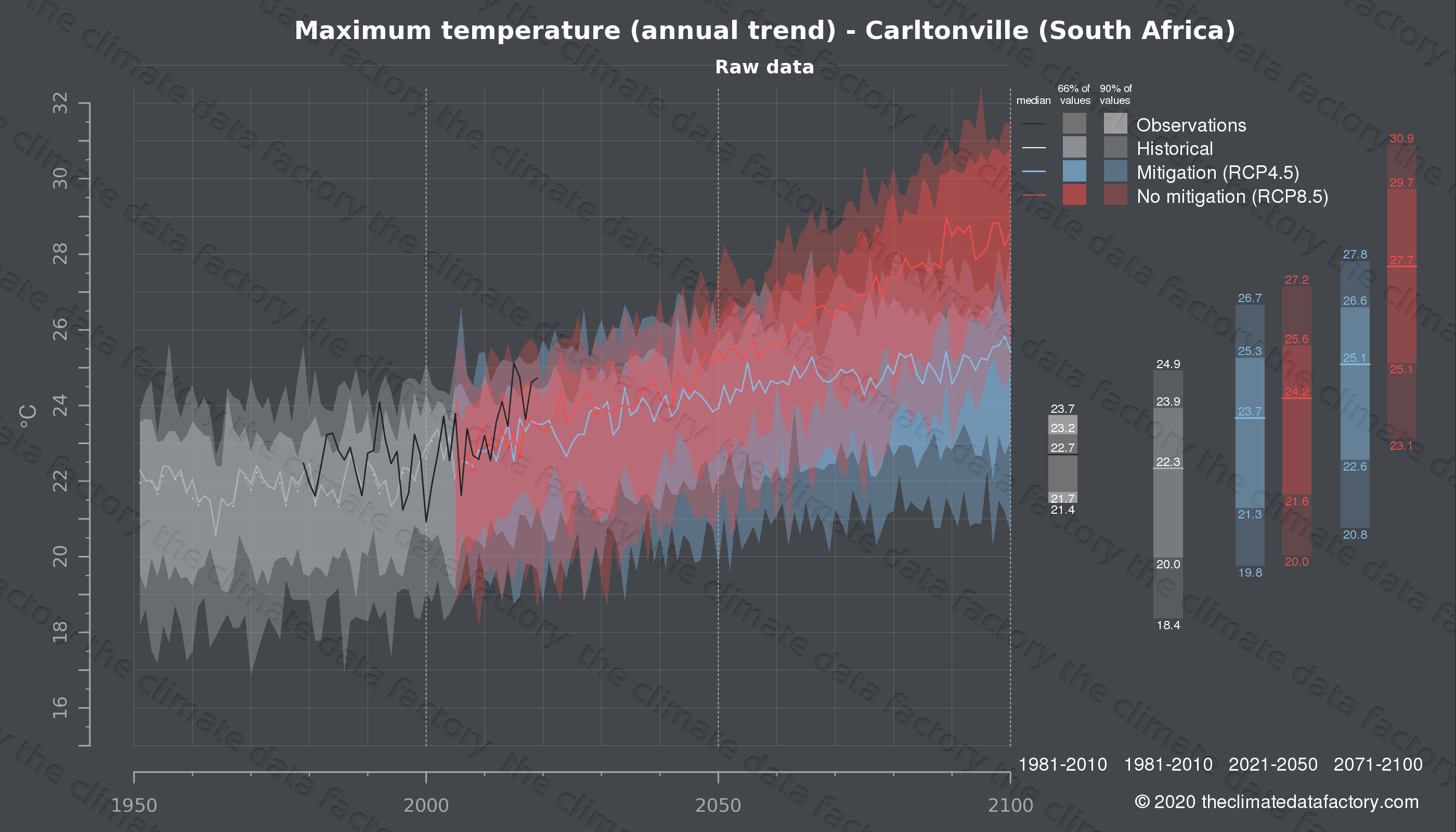 Graphic of projected maximum temperature for Carltonville (South Africa) under two climate change mitigation policy scenarios (RCP4.5, RCP8.5). Represented climate data are raw data from IPCC models. https://theclimatedatafactory.com