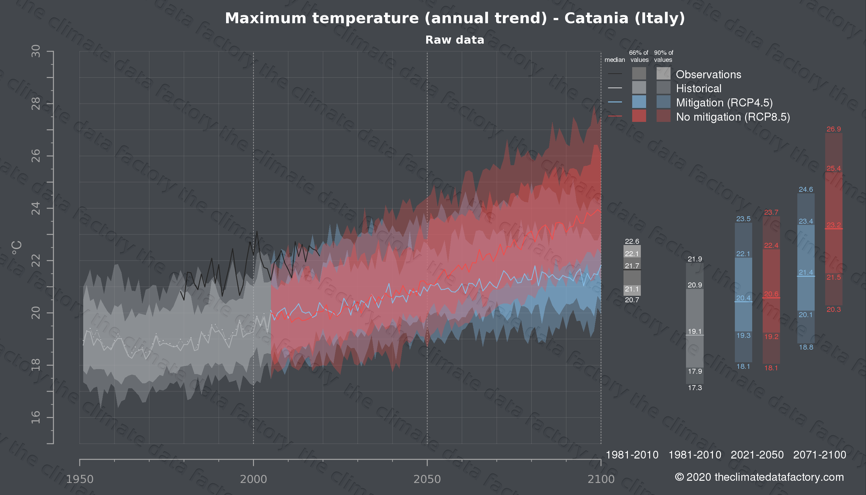 Graphic of projected maximum temperature for Catania (Italy) under two climate change mitigation policy scenarios (RCP4.5, RCP8.5). Represented climate data are raw data from IPCC models. https://theclimatedatafactory.com