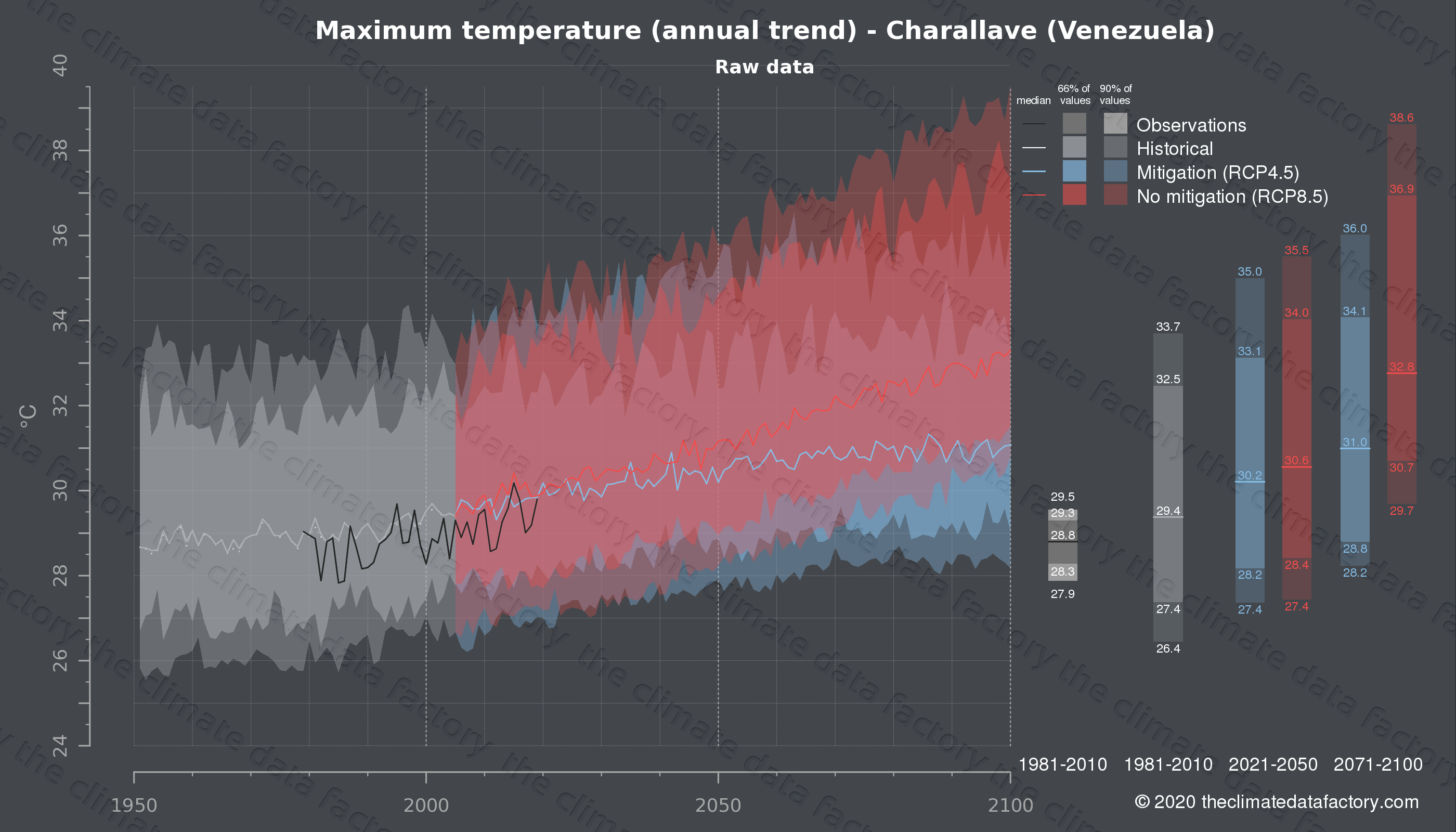 Graphic of projected maximum temperature for Charallave (Venezuela) under two climate change mitigation policy scenarios (RCP4.5, RCP8.5). Represented climate data are raw data from IPCC models. https://theclimatedatafactory.com