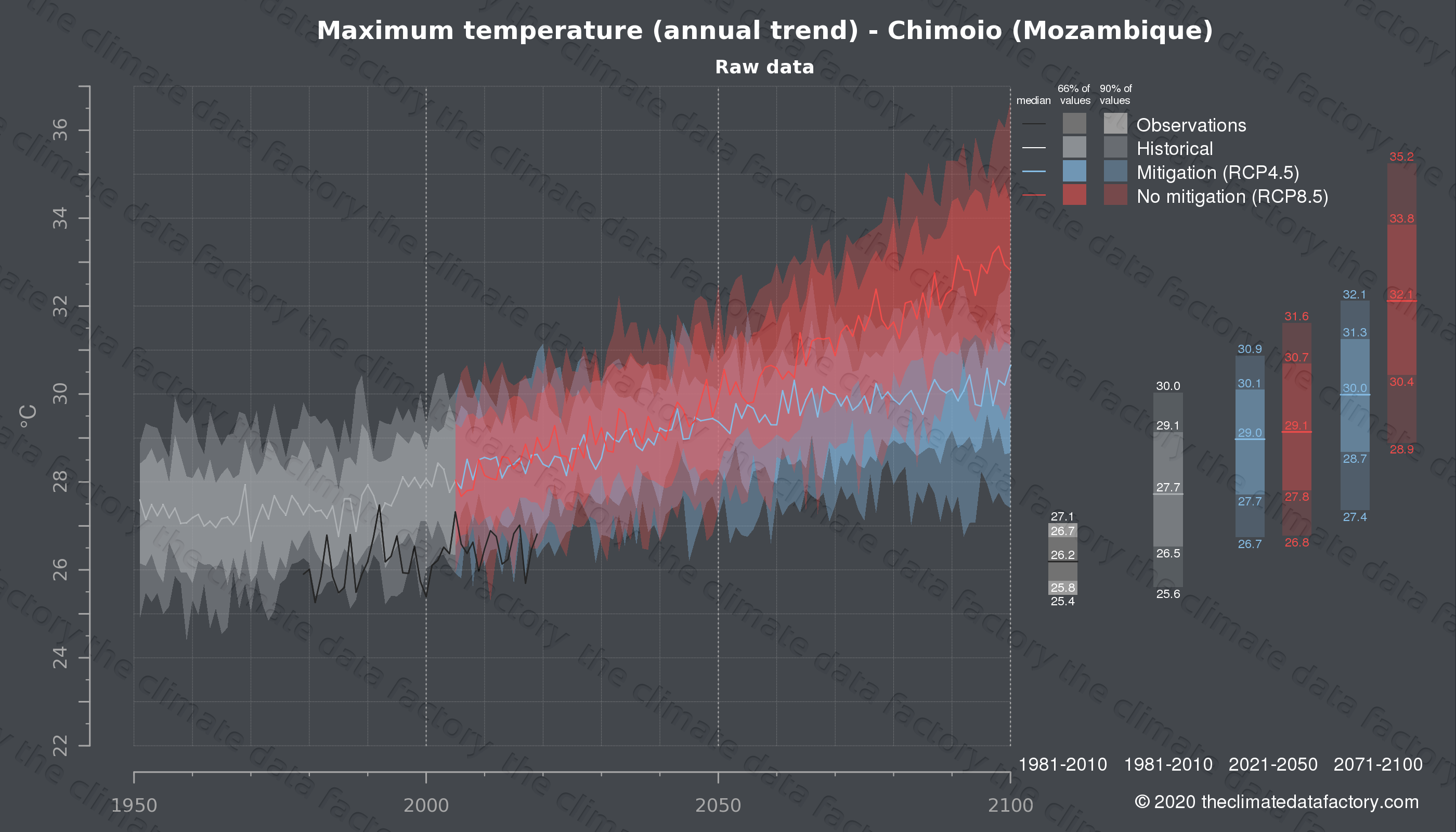 Graphic of projected maximum temperature for Chimoio (Mozambique) under two climate change mitigation policy scenarios (RCP4.5, RCP8.5). Represented climate data are raw data from IPCC models. https://theclimatedatafactory.com
