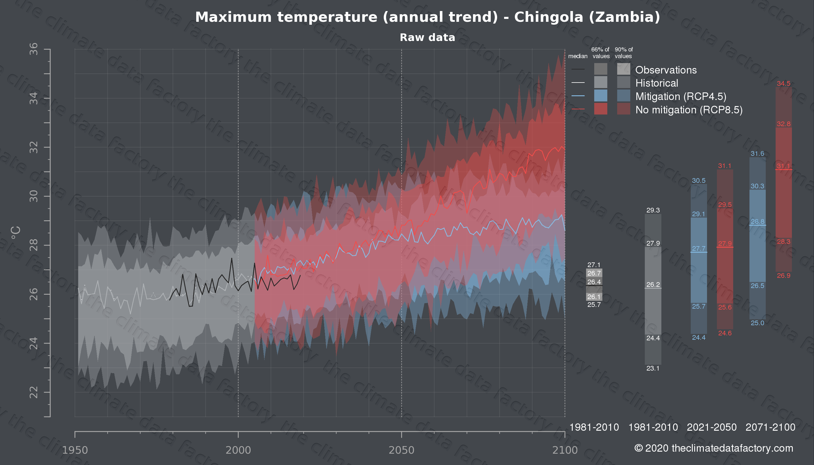 Graphic of projected maximum temperature for Chingola (Zambia) under two climate change mitigation policy scenarios (RCP4.5, RCP8.5). Represented climate data are raw data from IPCC models. https://theclimatedatafactory.com
