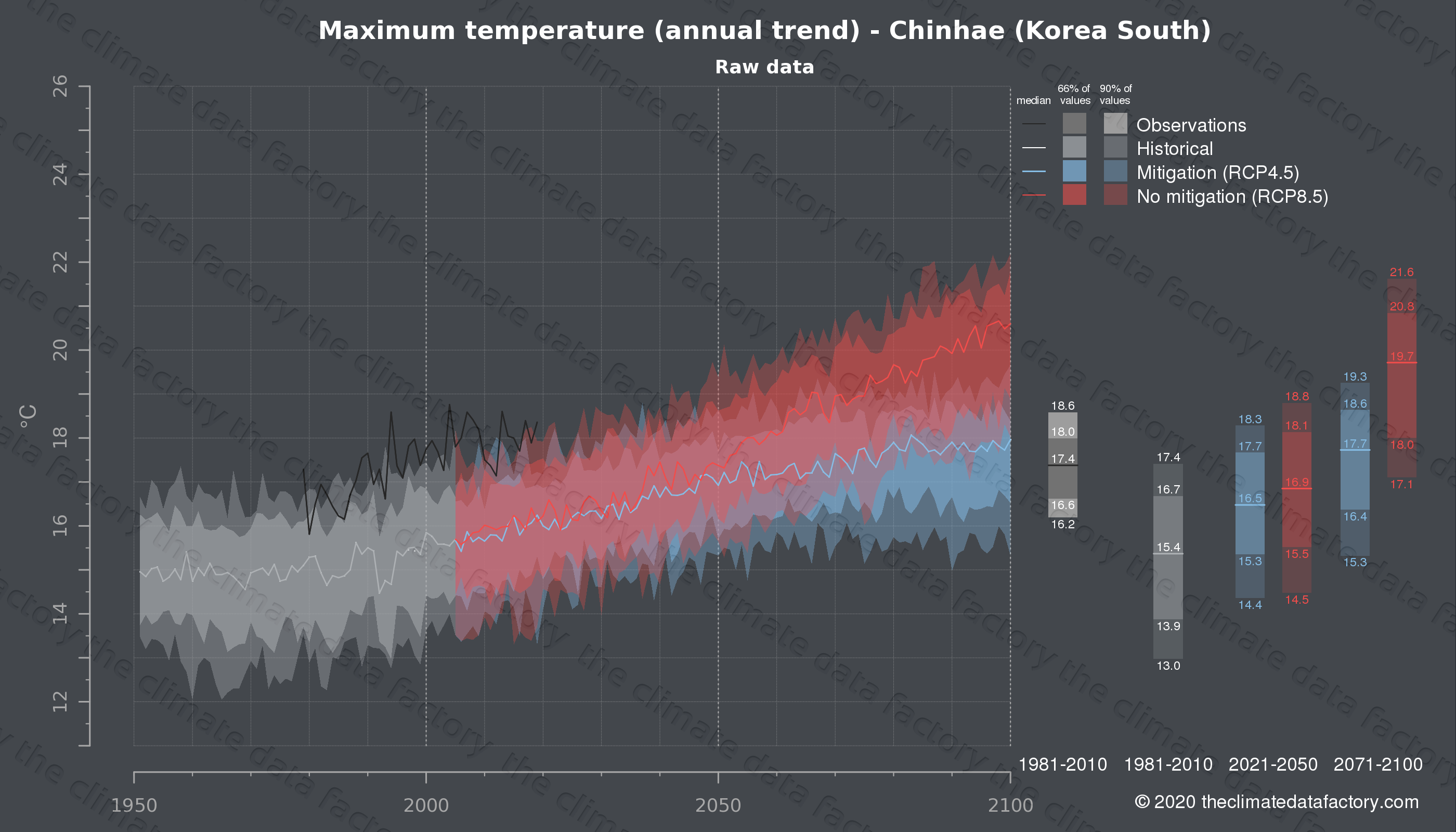 Graphic of projected maximum temperature for Chinhae (South Korea) under two climate change mitigation policy scenarios (RCP4.5, RCP8.5). Represented climate data are raw data from IPCC models. https://theclimatedatafactory.com