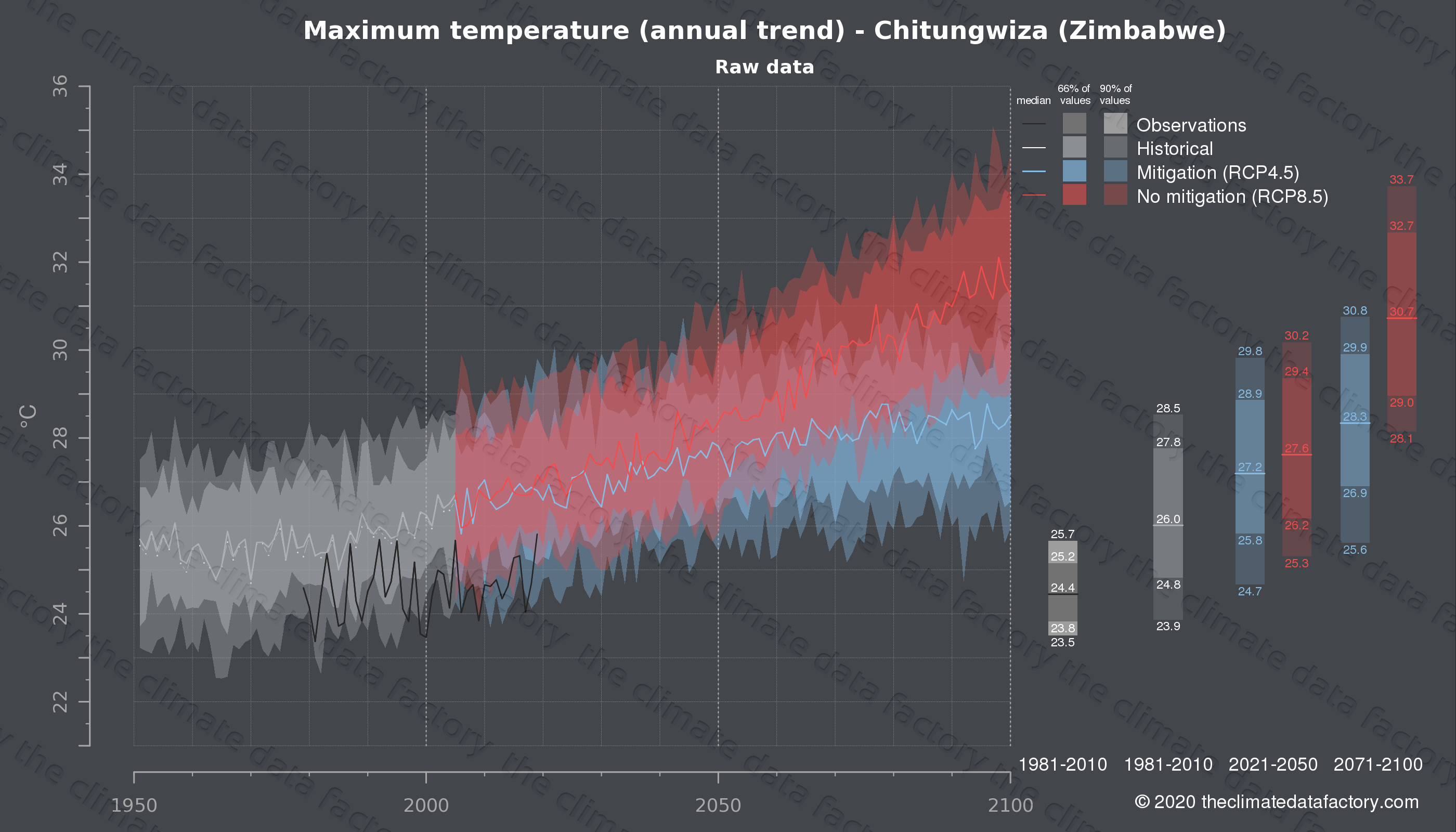 Graphic of projected maximum temperature for Chitungwiza (Zimbabwe) under two climate change mitigation policy scenarios (RCP4.5, RCP8.5). Represented climate data are raw data from IPCC models. https://theclimatedatafactory.com