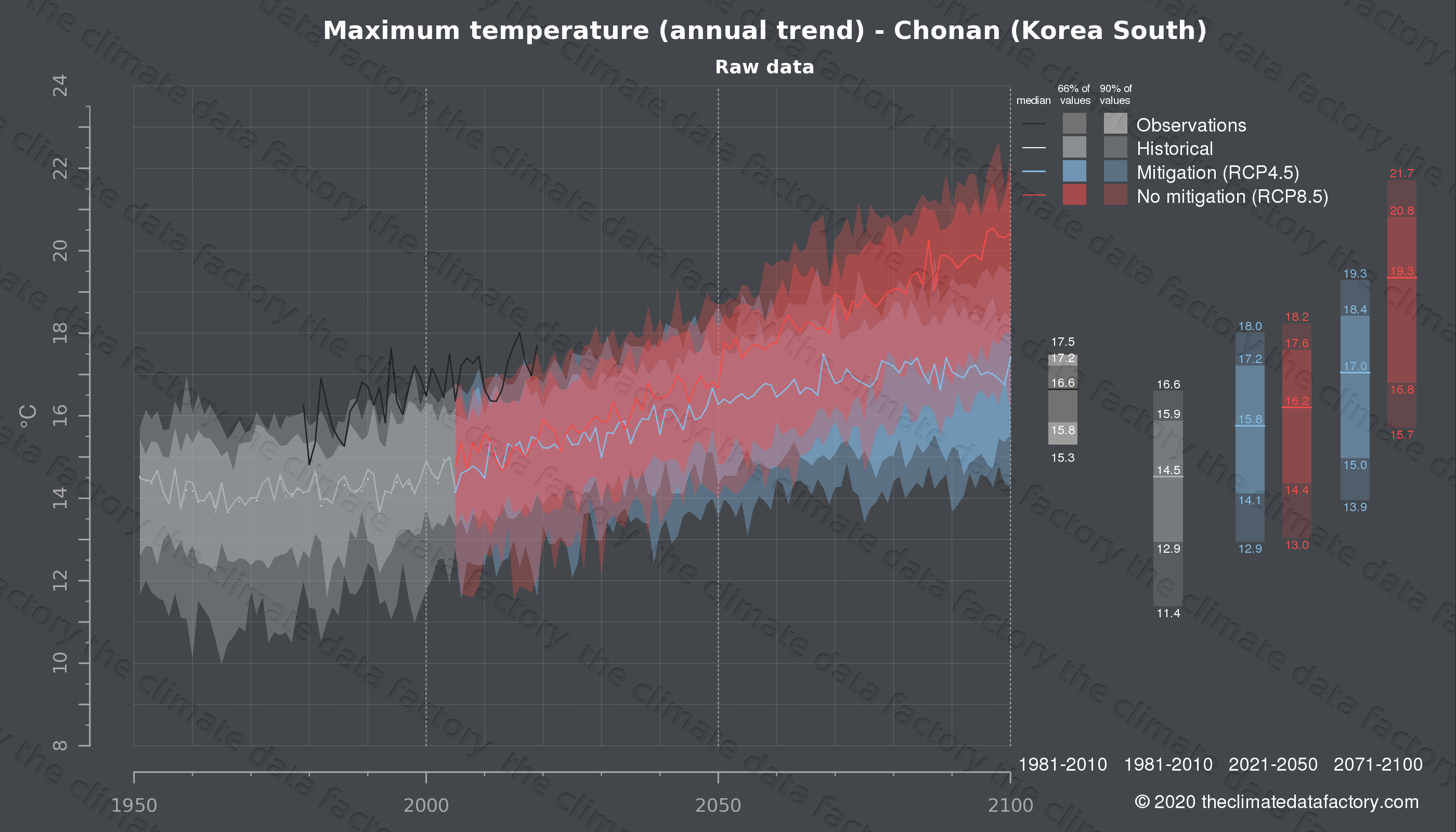 Graphic of projected maximum temperature for Chonan (South Korea) under two climate change mitigation policy scenarios (RCP4.5, RCP8.5). Represented climate data are raw data from IPCC models. https://theclimatedatafactory.com