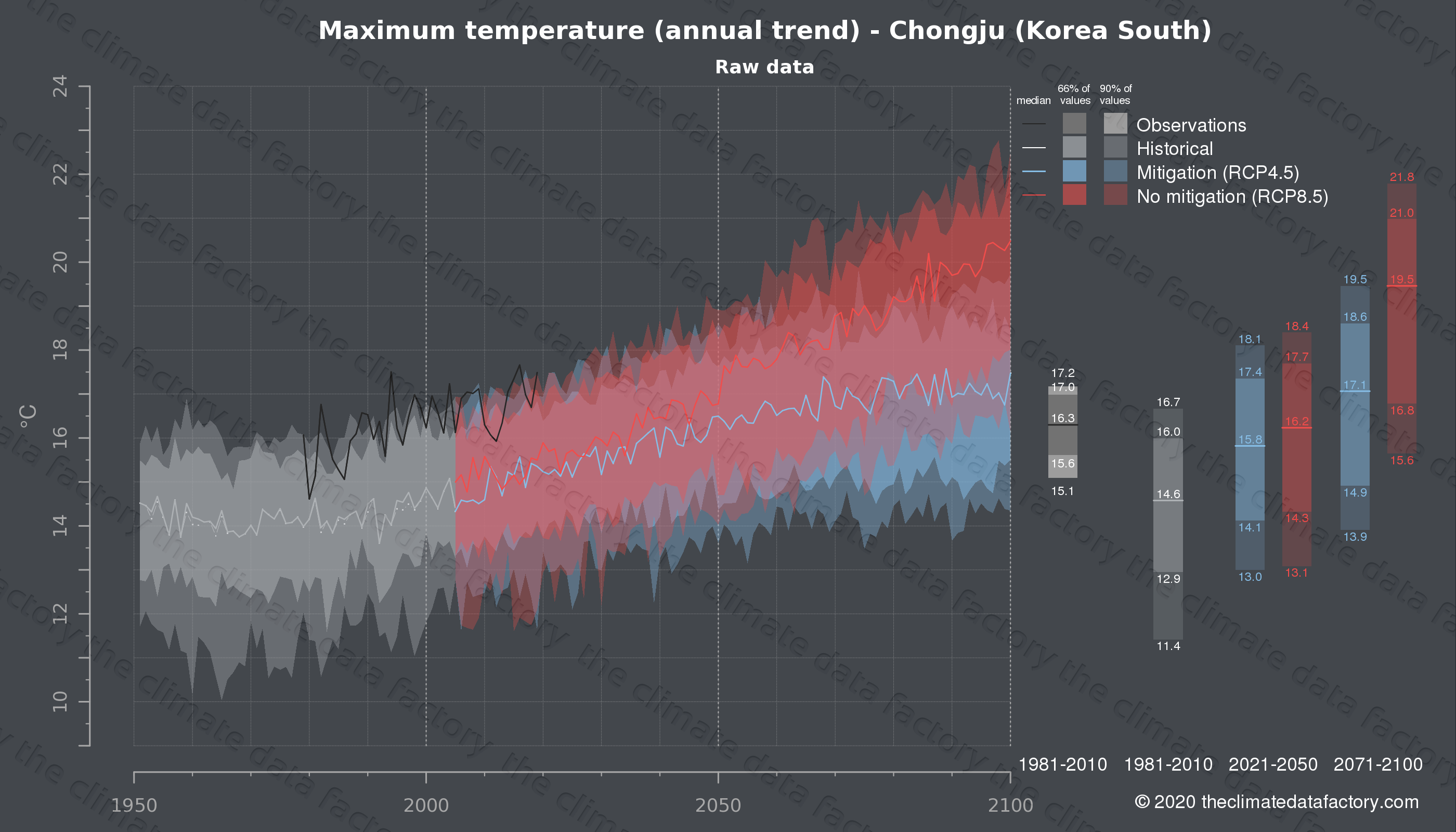 Graphic of projected maximum temperature for Chongju (South Korea) under two climate change mitigation policy scenarios (RCP4.5, RCP8.5). Represented climate data are raw data from IPCC models. https://theclimatedatafactory.com