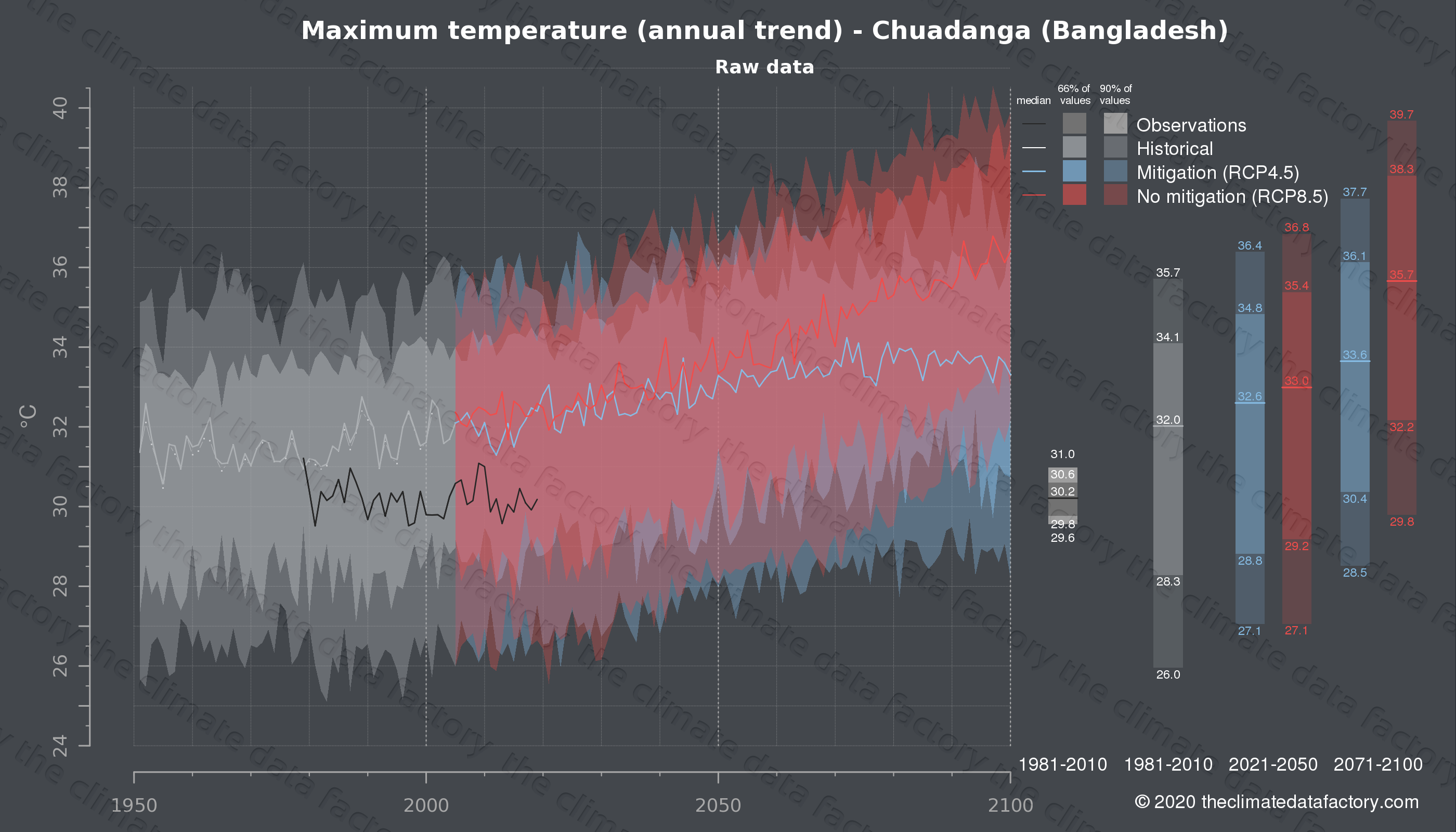 Graphic of projected maximum temperature for Chuadanga (Bangladesh) under two climate change mitigation policy scenarios (RCP4.5, RCP8.5). Represented climate data are raw data from IPCC models. https://theclimatedatafactory.com