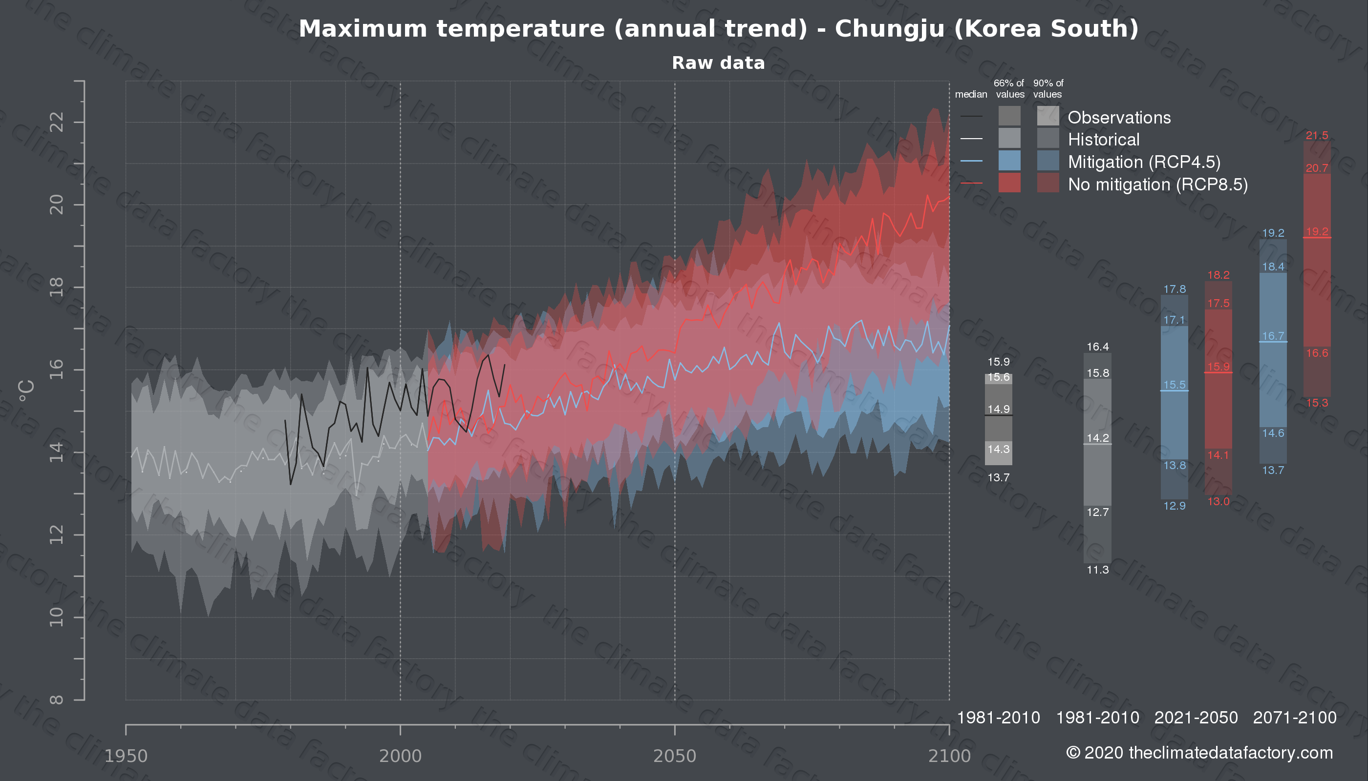 Graphic of projected maximum temperature for Chungju (South Korea) under two climate change mitigation policy scenarios (RCP4.5, RCP8.5). Represented climate data are raw data from IPCC models. https://theclimatedatafactory.com