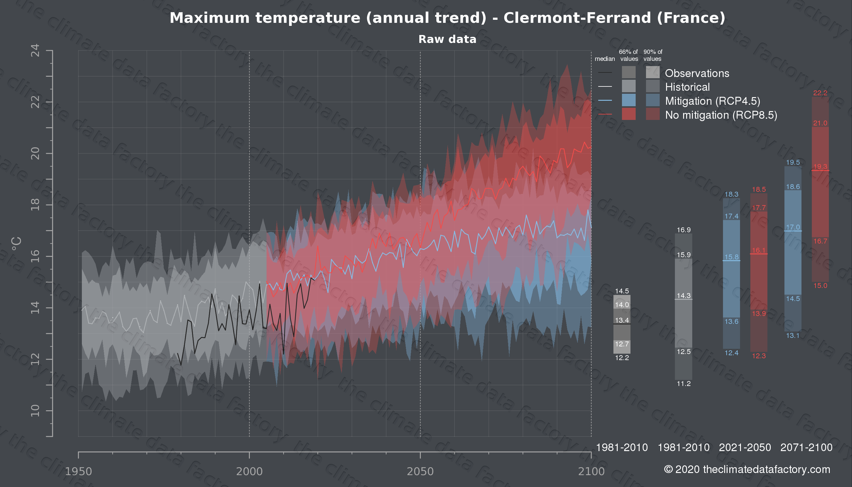 Graphic of projected maximum temperature for Clermont-Ferrand (France) under two climate change mitigation policy scenarios (RCP4.5, RCP8.5). Represented climate data are raw data from IPCC models. https://theclimatedatafactory.com