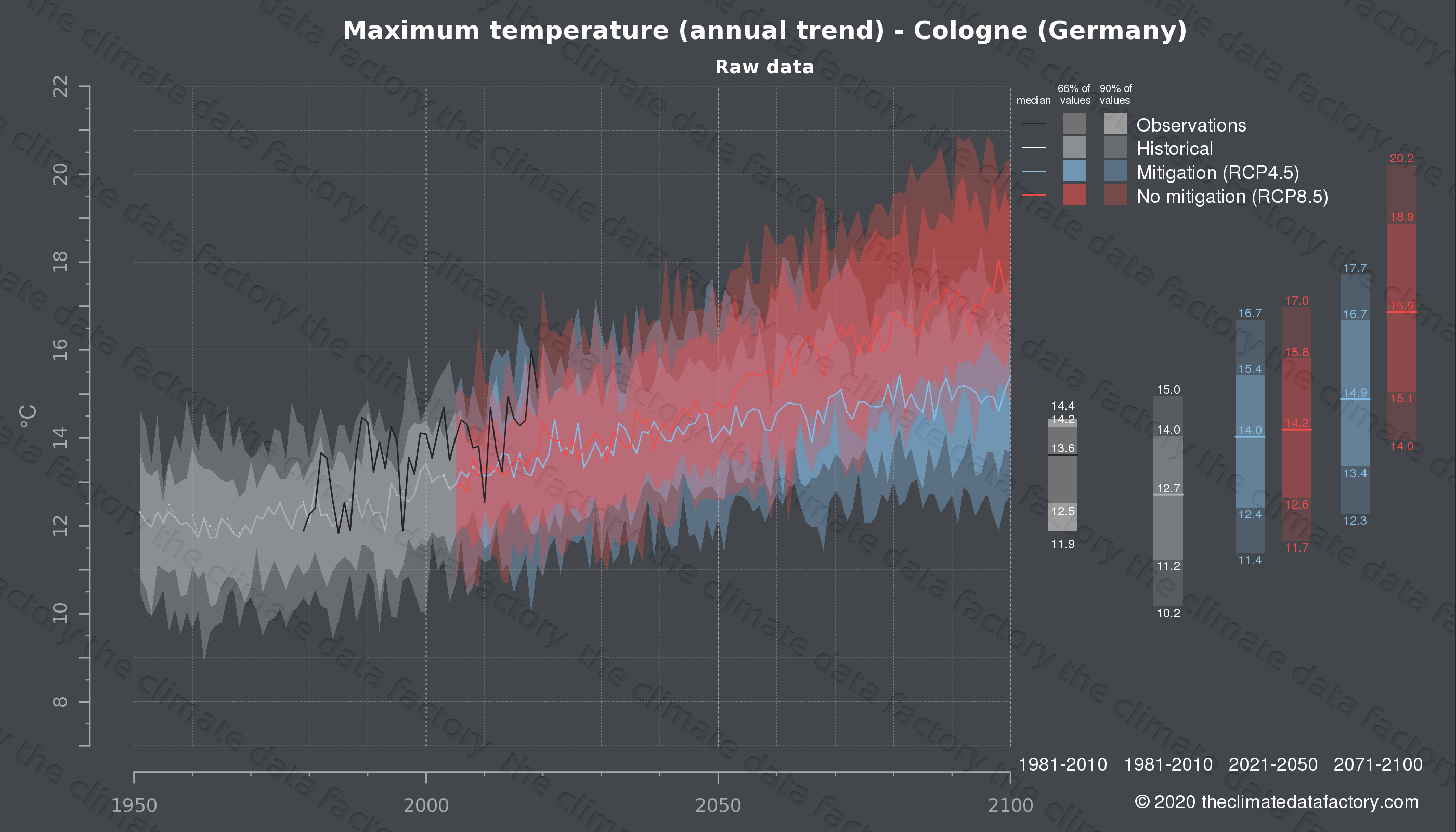 Graphic of projected maximum temperature for Cologne (Germany) under two climate change mitigation policy scenarios (RCP4.5, RCP8.5). Represented climate data are raw data from IPCC models. https://theclimatedatafactory.com