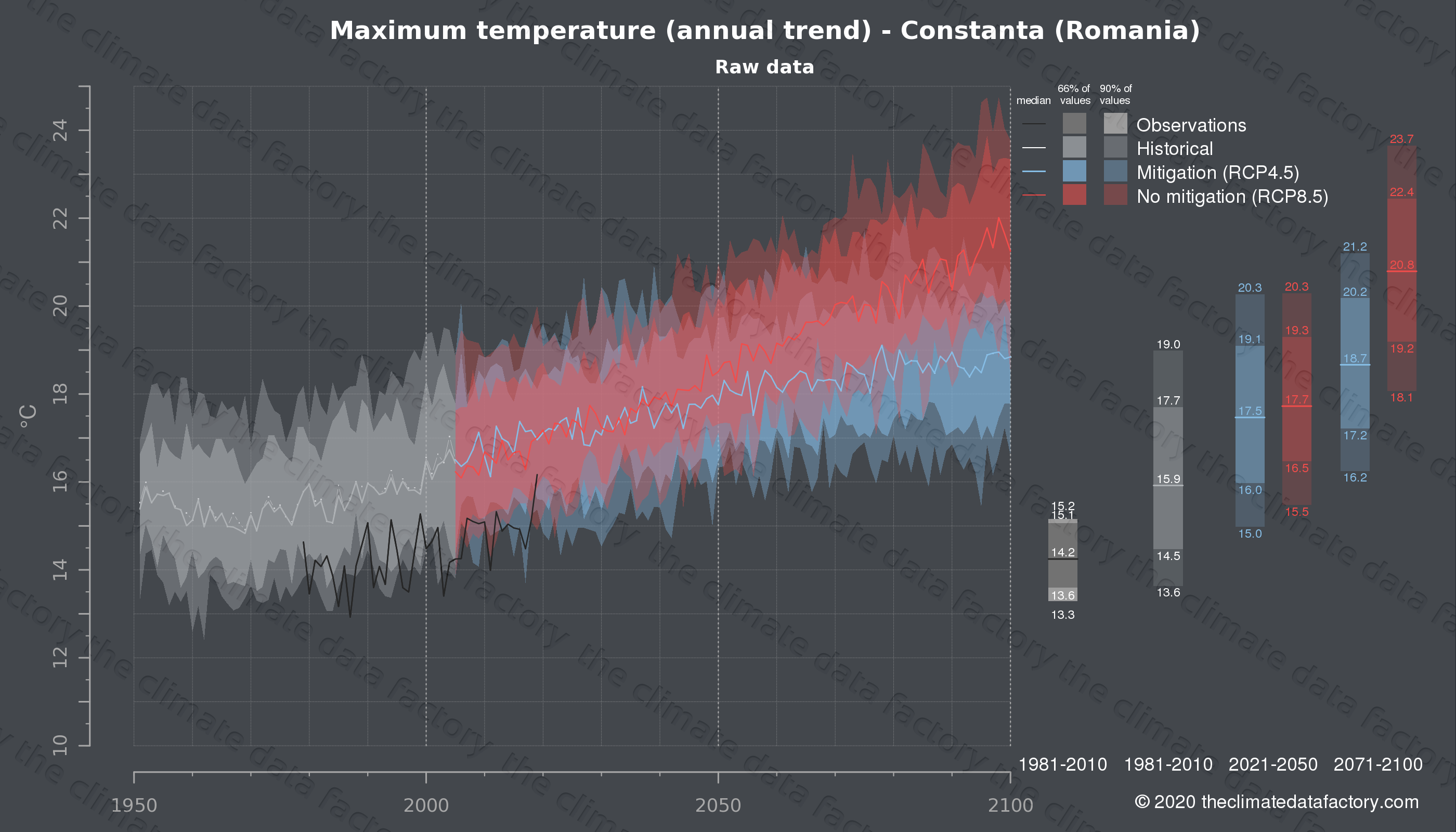 Graphic of projected maximum temperature for Constanta (Romania) under two climate change mitigation policy scenarios (RCP4.5, RCP8.5). Represented climate data are raw data from IPCC models. https://theclimatedatafactory.com