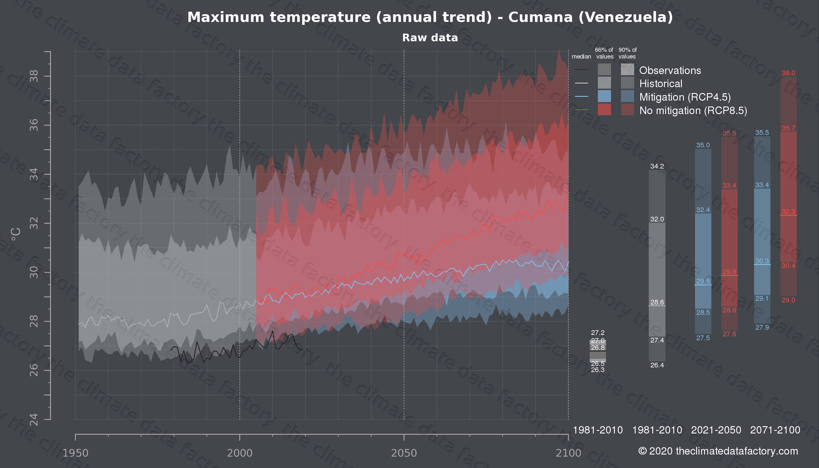 Graphic of projected maximum temperature for Cumana (Venezuela) under two climate change mitigation policy scenarios (RCP4.5, RCP8.5). Represented climate data are raw data from IPCC models. https://theclimatedatafactory.com