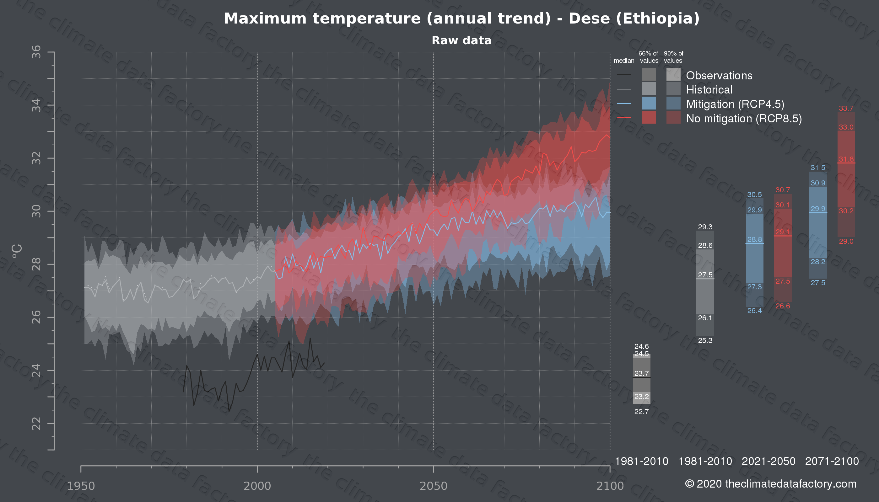 Graphic of projected maximum temperature for Dese (Ethiopia) under two climate change mitigation policy scenarios (RCP4.5, RCP8.5). Represented climate data are raw data from IPCC models. https://theclimatedatafactory.com