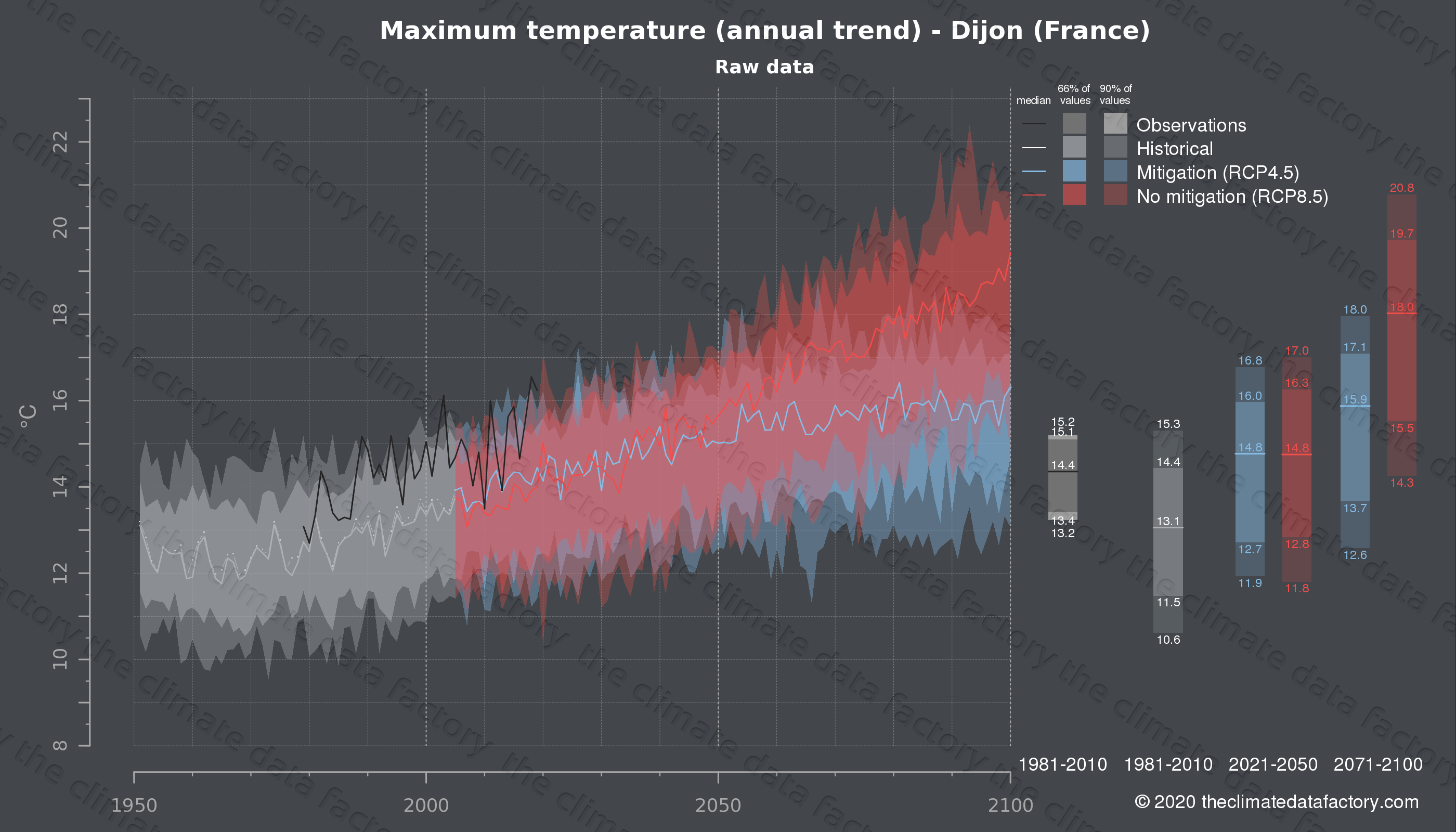 Graphic of projected maximum temperature for Dijon (France) under two climate change mitigation policy scenarios (RCP4.5, RCP8.5). Represented climate data are raw data from IPCC models. https://theclimatedatafactory.com
