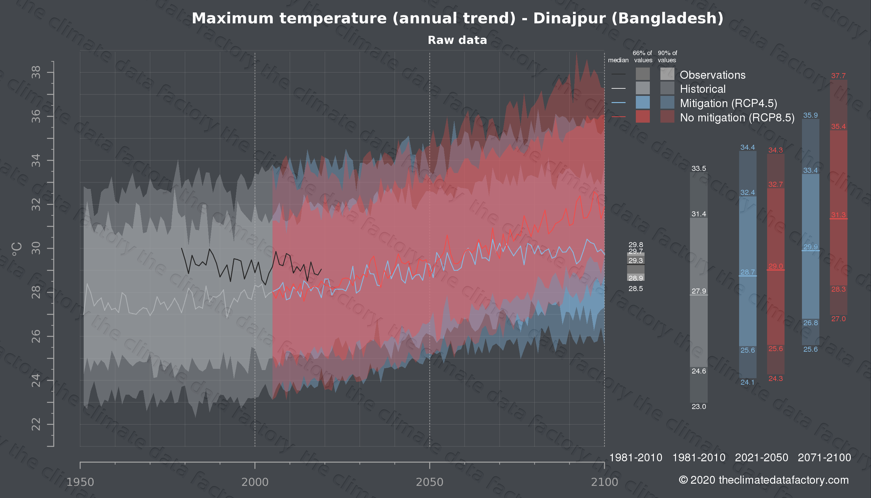 Graphic of projected maximum temperature for Dinajpur (Bangladesh) under two climate change mitigation policy scenarios (RCP4.5, RCP8.5). Represented climate data are raw data from IPCC models. https://theclimatedatafactory.com