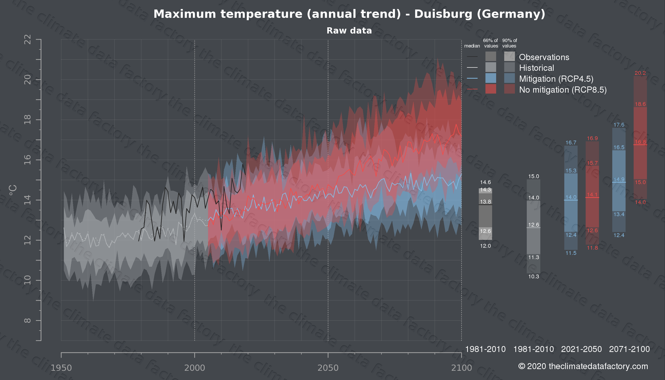 Graphic of projected maximum temperature for Duisburg (Germany) under two climate change mitigation policy scenarios (RCP4.5, RCP8.5). Represented climate data are raw data from IPCC models. https://theclimatedatafactory.com