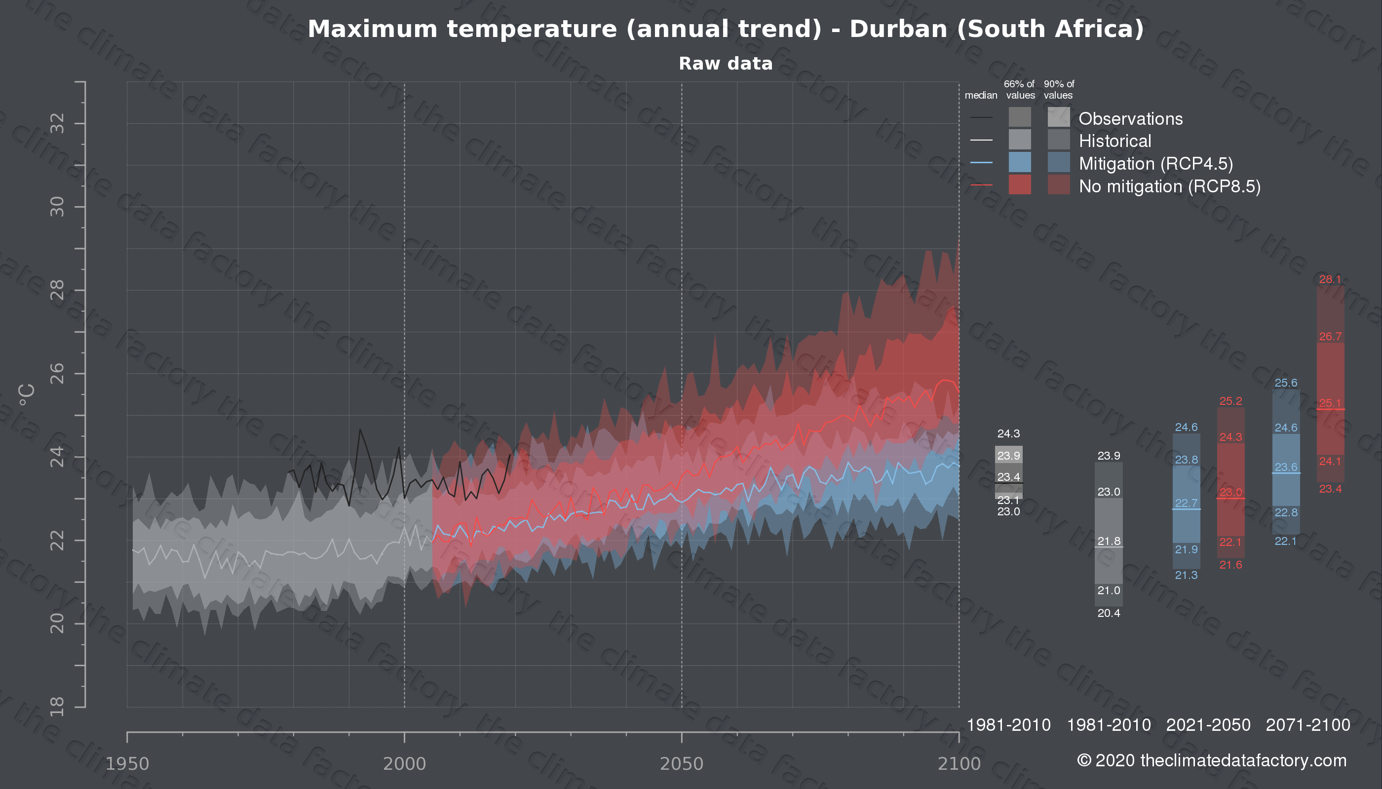 Graphic of projected maximum temperature for Durban (South Africa) under two climate change mitigation policy scenarios (RCP4.5, RCP8.5). Represented climate data are raw data from IPCC models. https://theclimatedatafactory.com